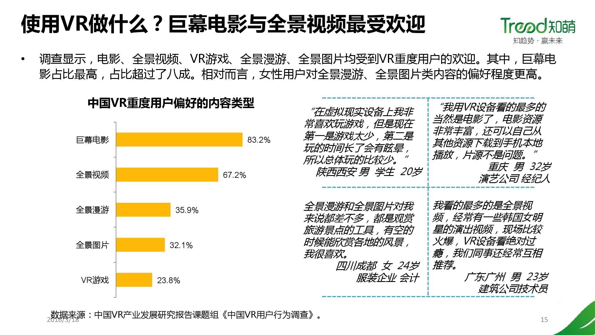 中国VR用户行为研究报告_000015