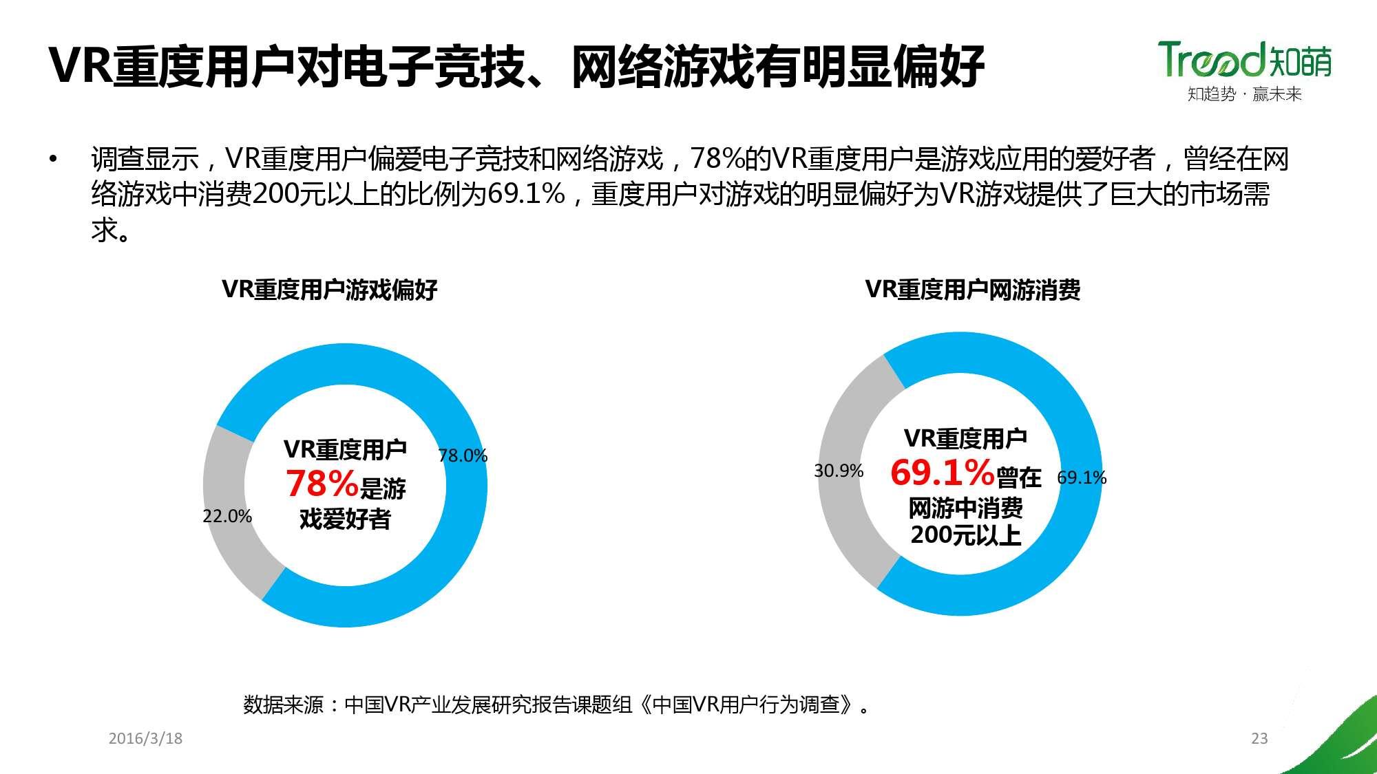 【PPT】《2016年中国VR用户行为研究报告》