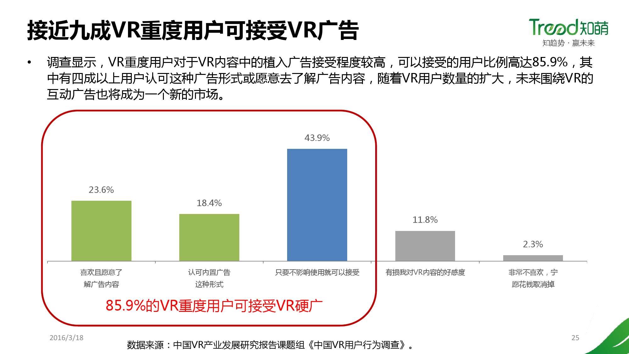 中国VR用户行为研究报告_000025