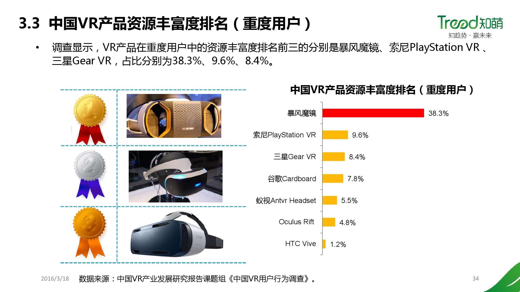 中国VR用户行为研究报告_000034