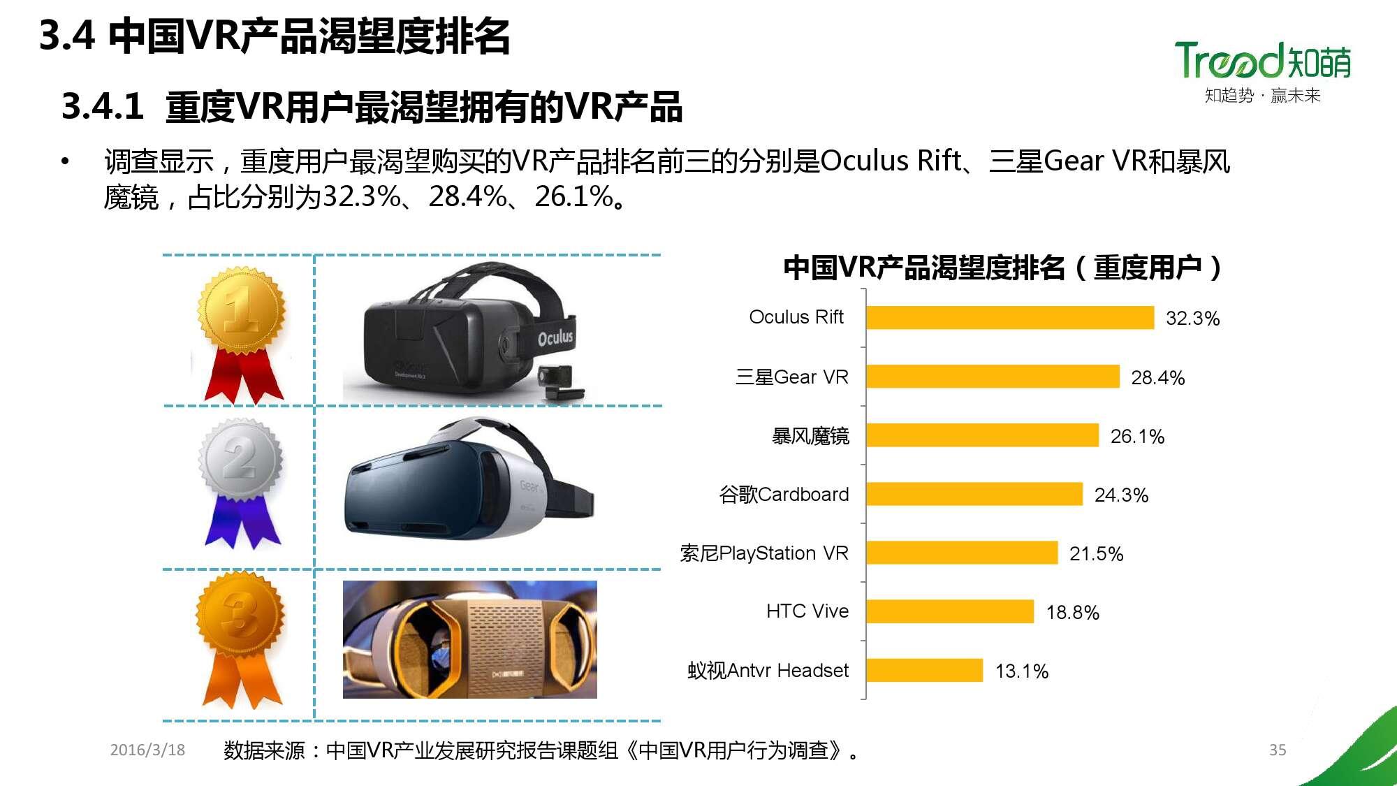 中国VR用户行为研究报告_000035