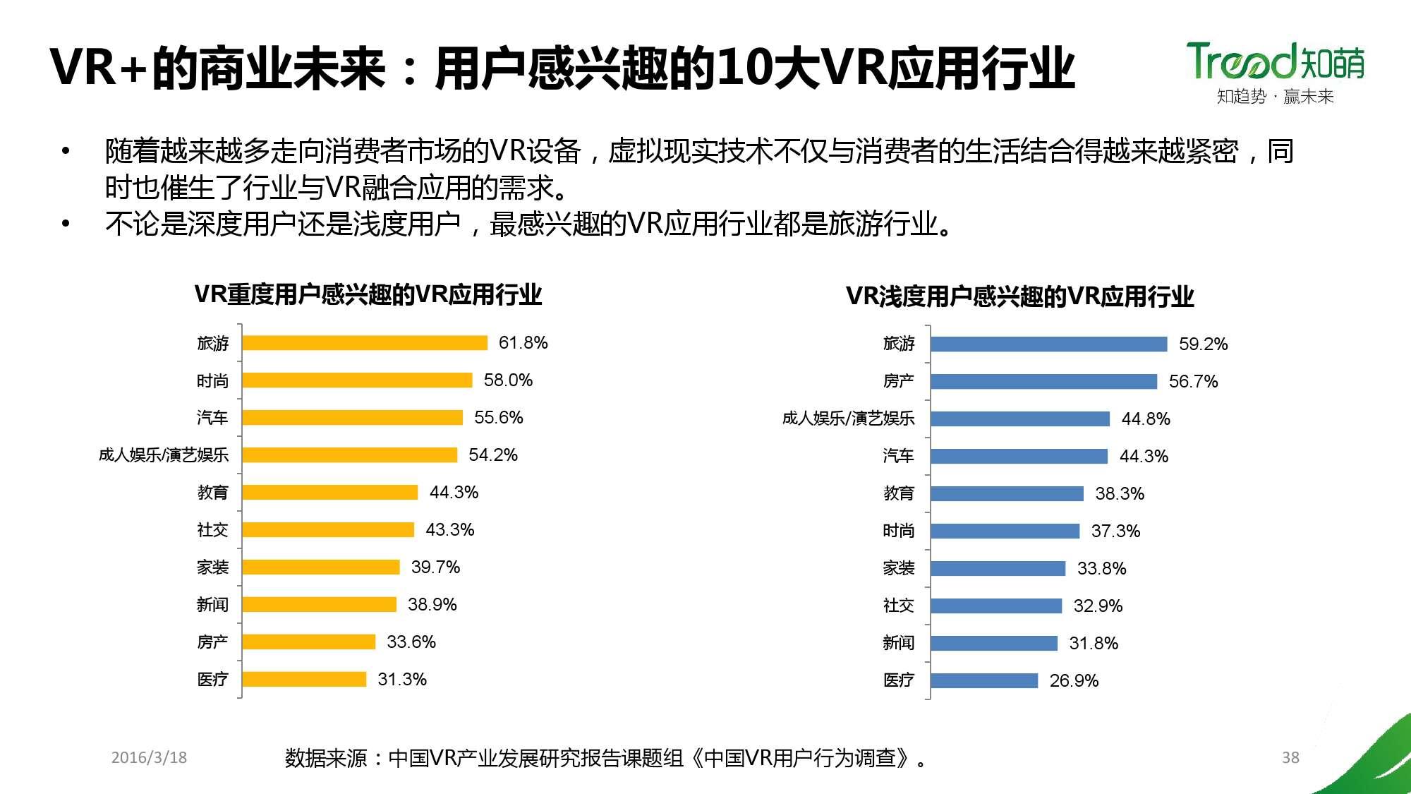 中国VR用户行为研究报告_000038