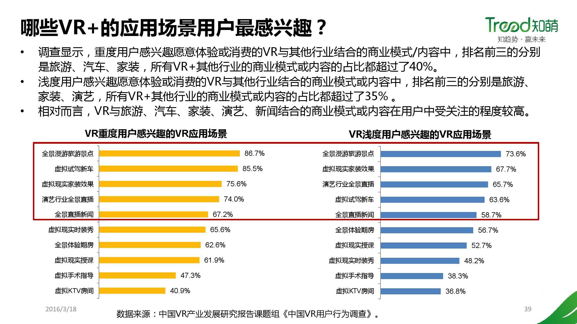 中国VR用户行为研究报告_000039