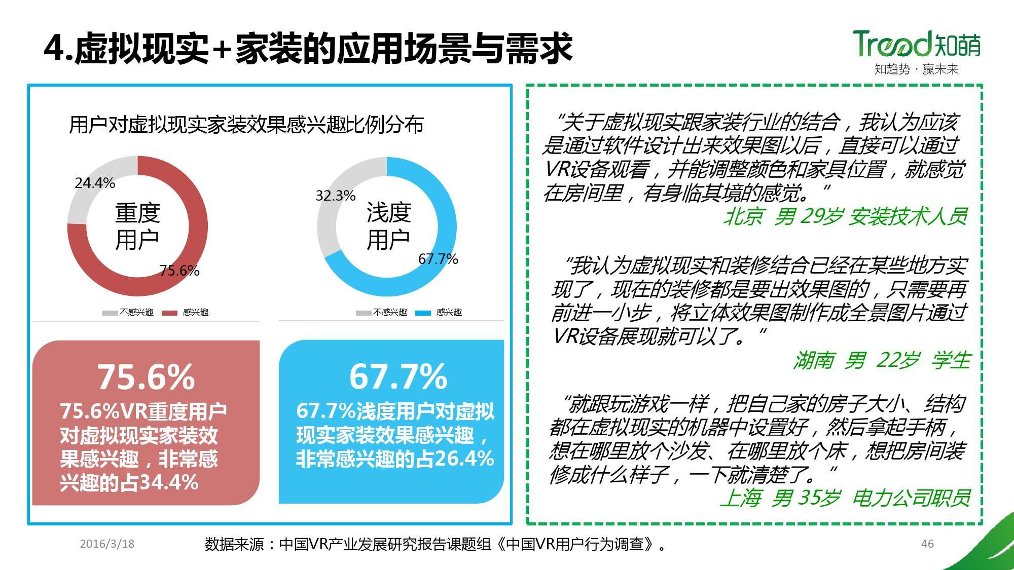 中国VR用户行为研究报告_000046