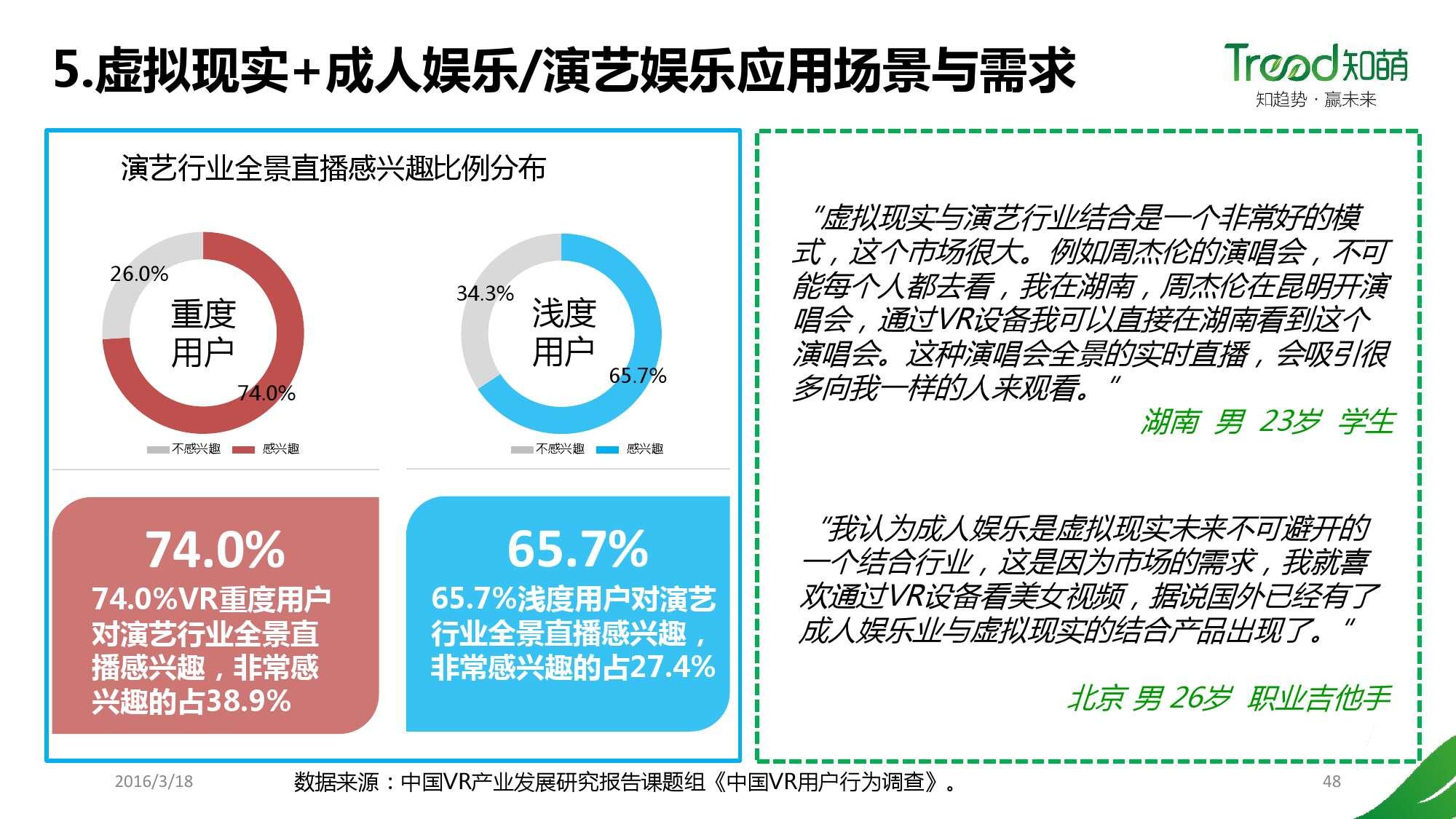 中国VR用户行为研究报告_000048