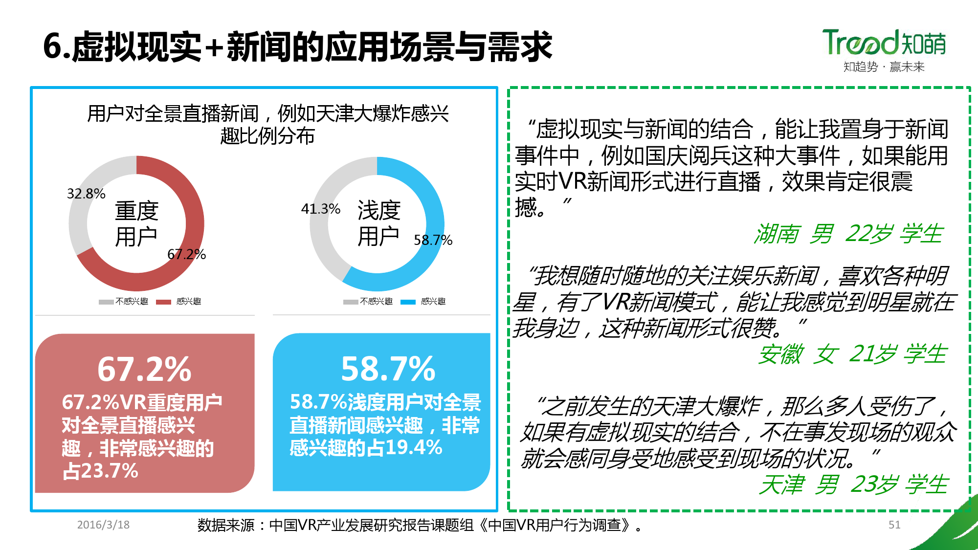 China VR user behavior research report _000051