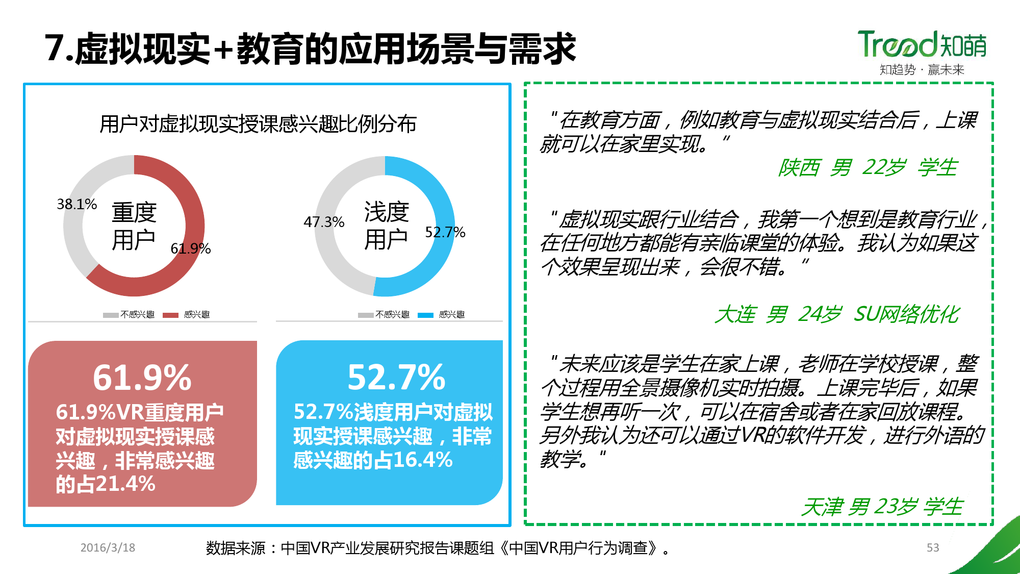 China VR user behavior research report _000053