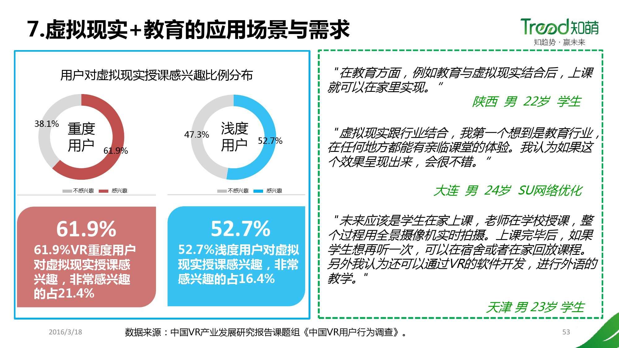 中国VR用户行为研究报告_000053