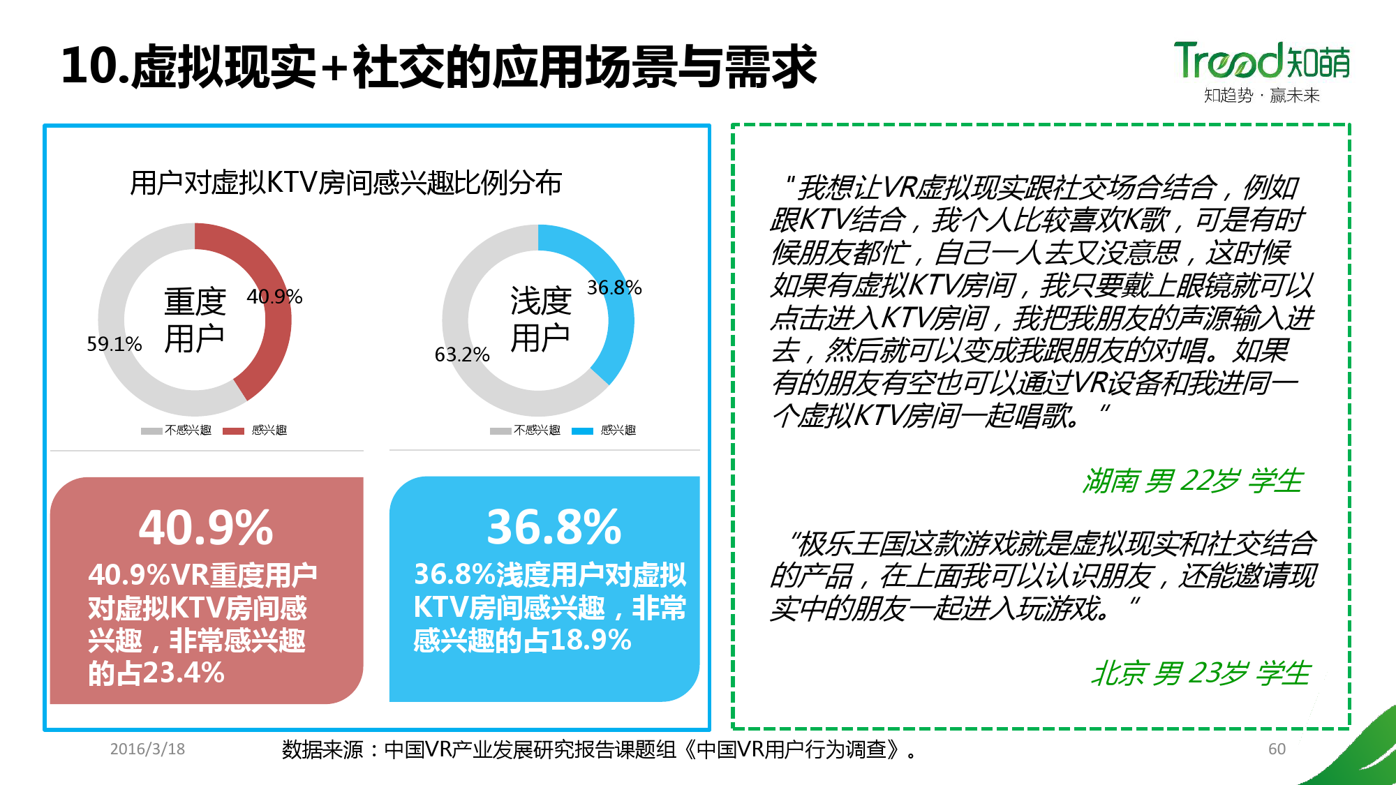 China VR user behavior research report _000060