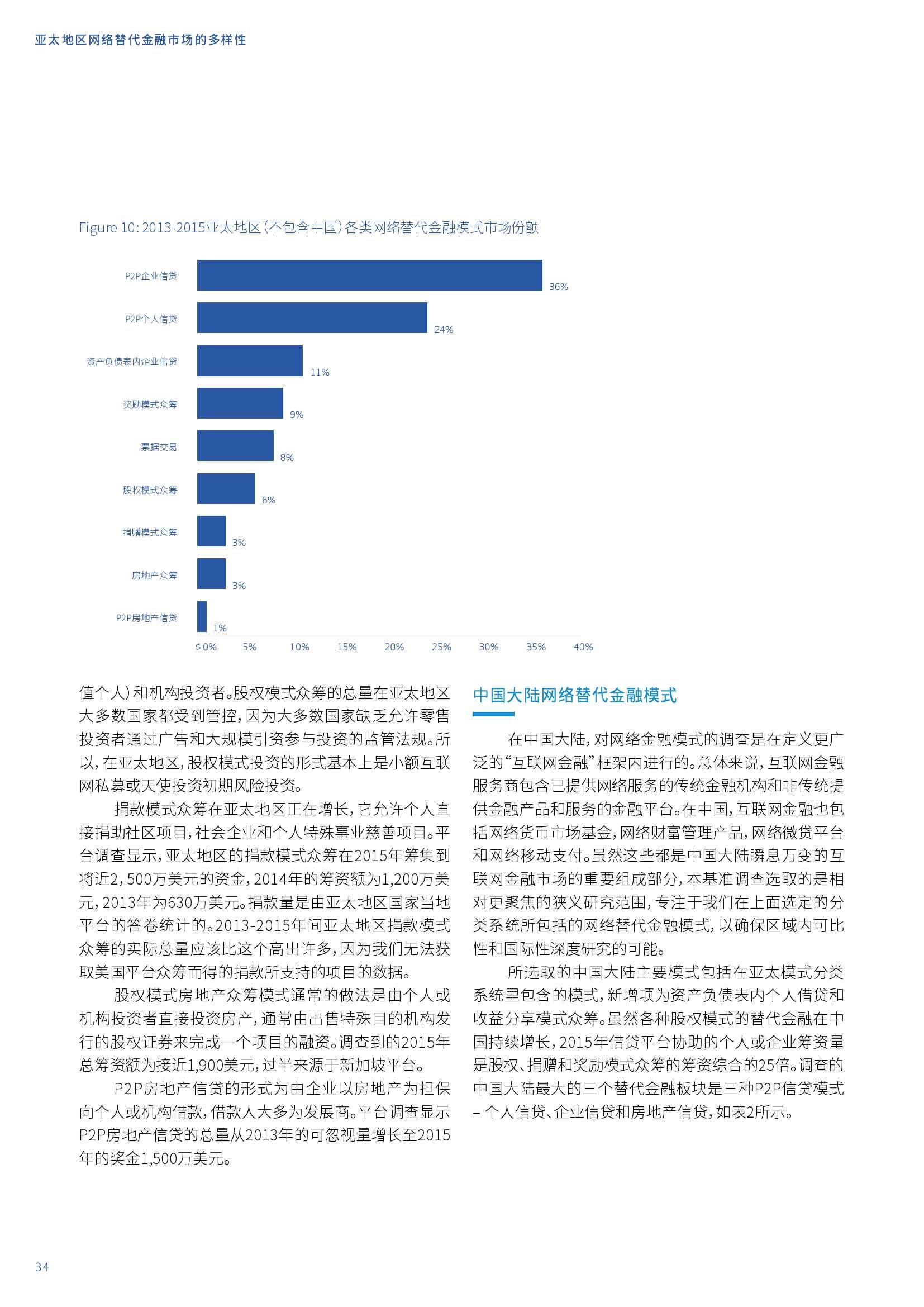 亚太地区网络替代金融基准报告_000034