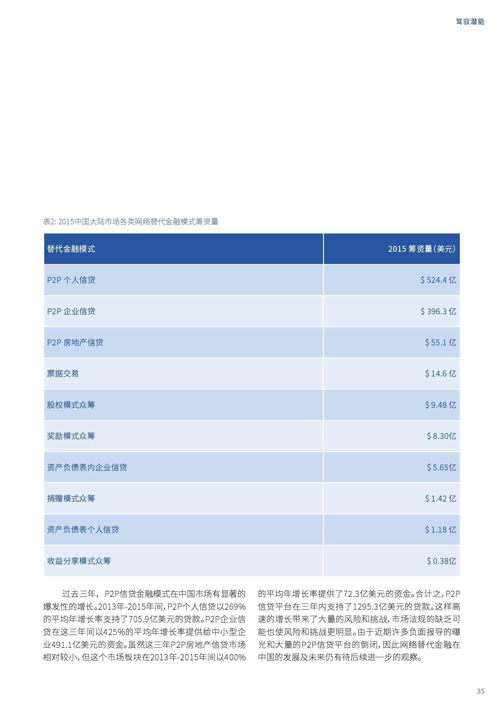 亚太地区网络替代金融基准报告_000035