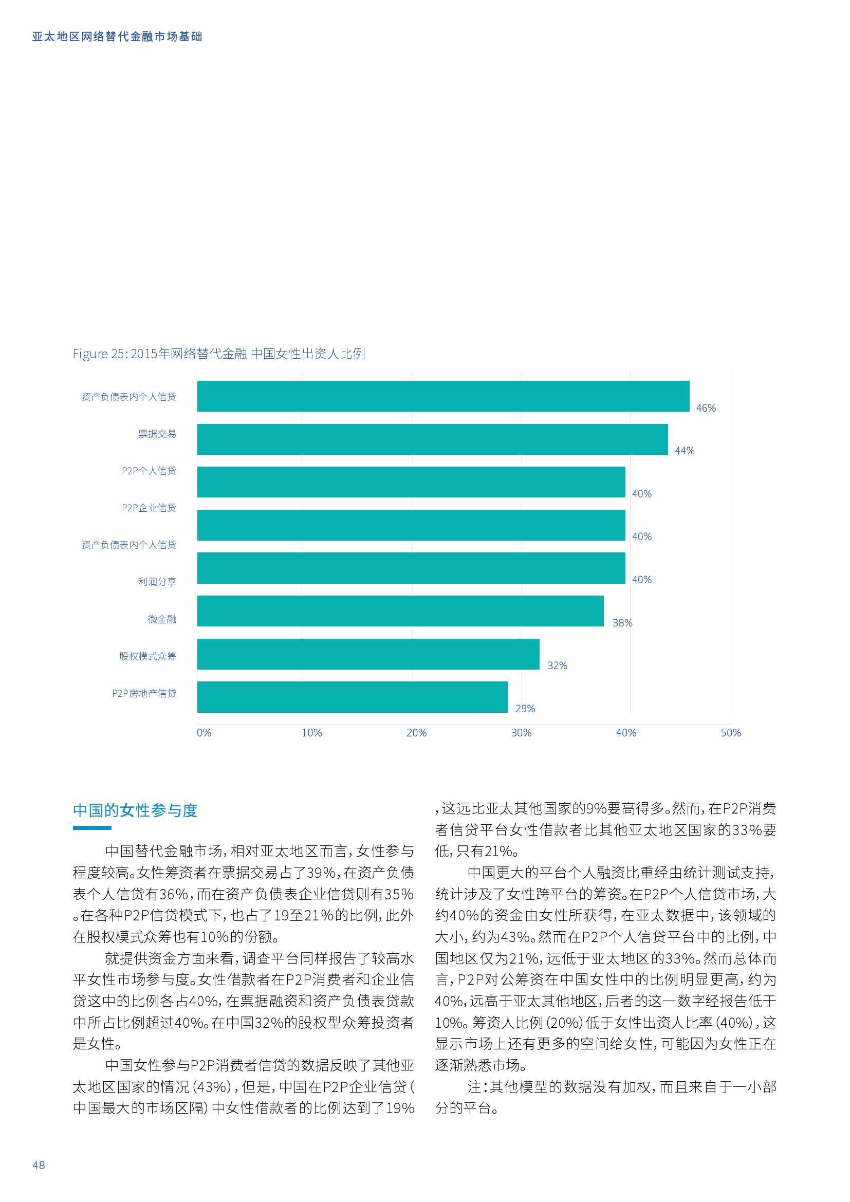 亚太地区网络替代金融基准报告_000048