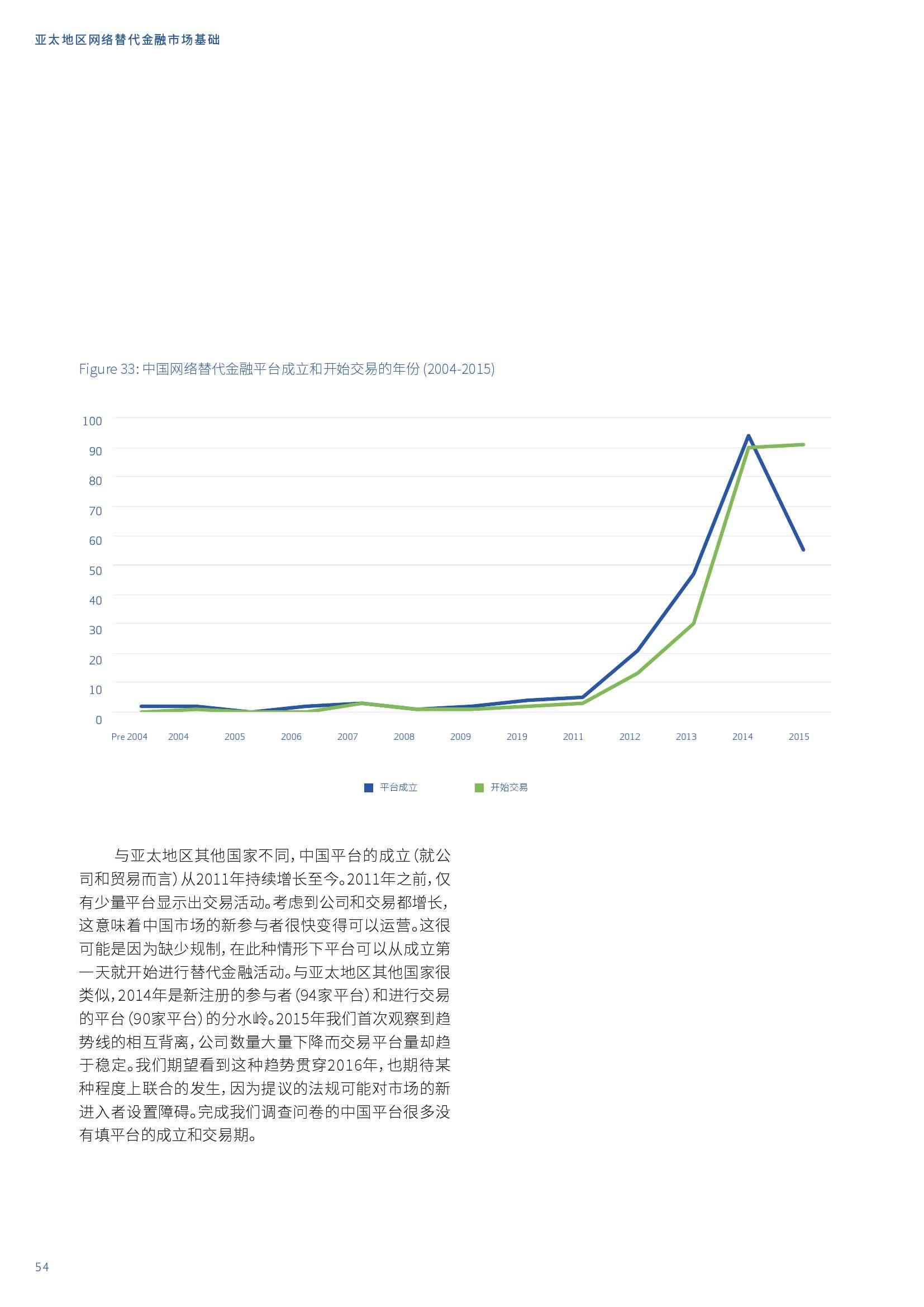 亚太地区网络替代金融基准报告_000054