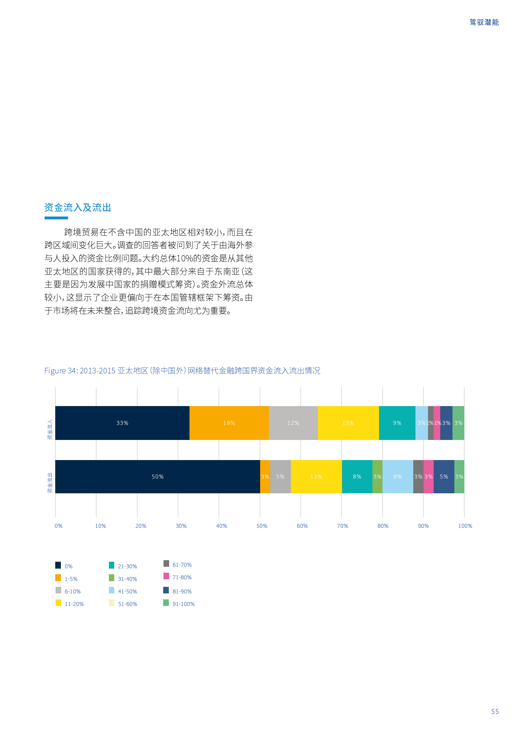亚太地区网络替代金融基准报告_000055