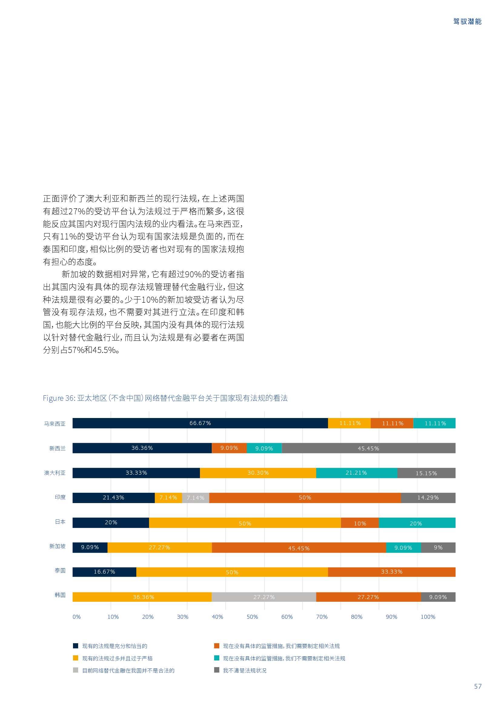 亚太地区网络替代金融基准报告_000057