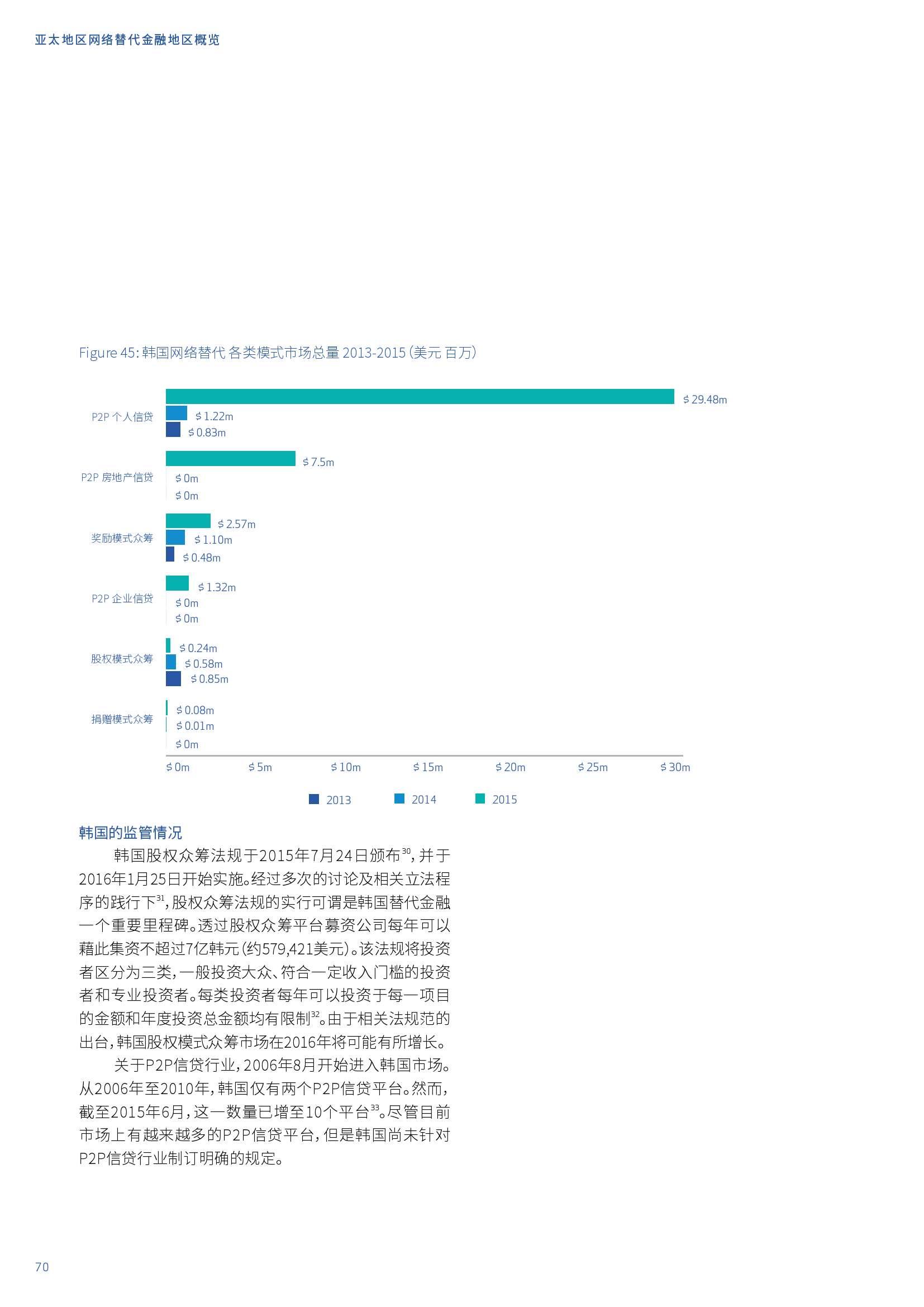 亚太地区网络替代金融基准报告_000070
