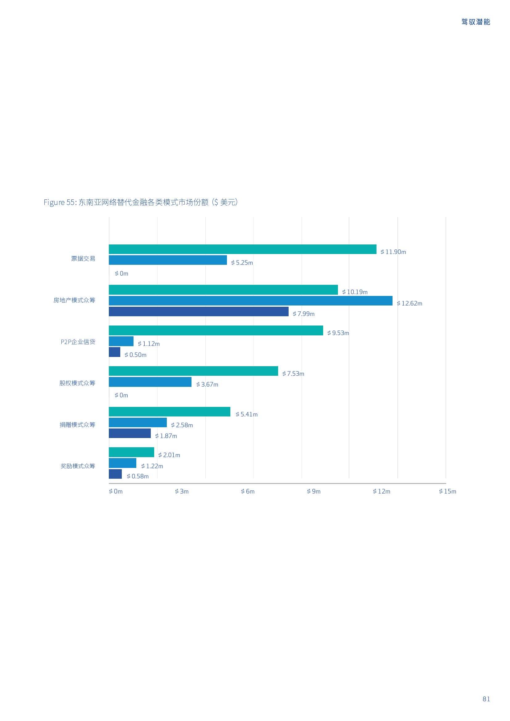 亚太地区网络替代金融基准报告_000081