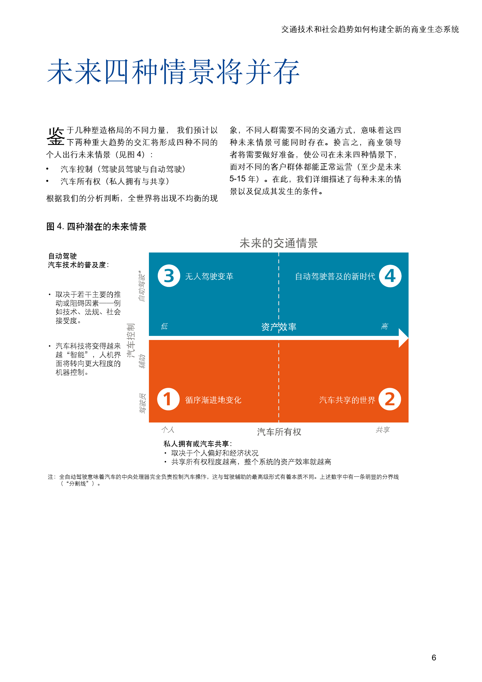 未来汽车:交通技术和社会趋势如何构建全新的商业生态系统_000009