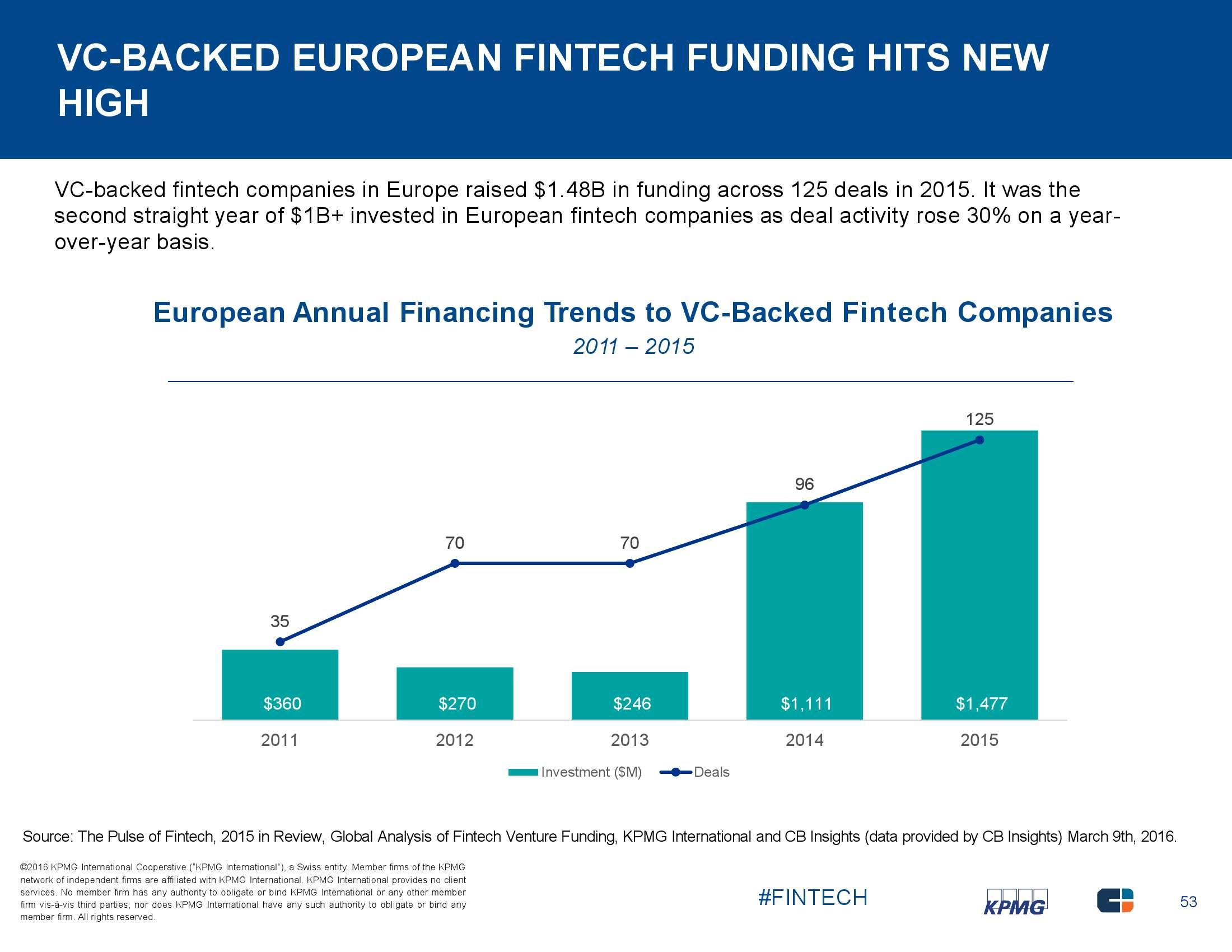 毕马威:2015年全球互联网金融报告_000053