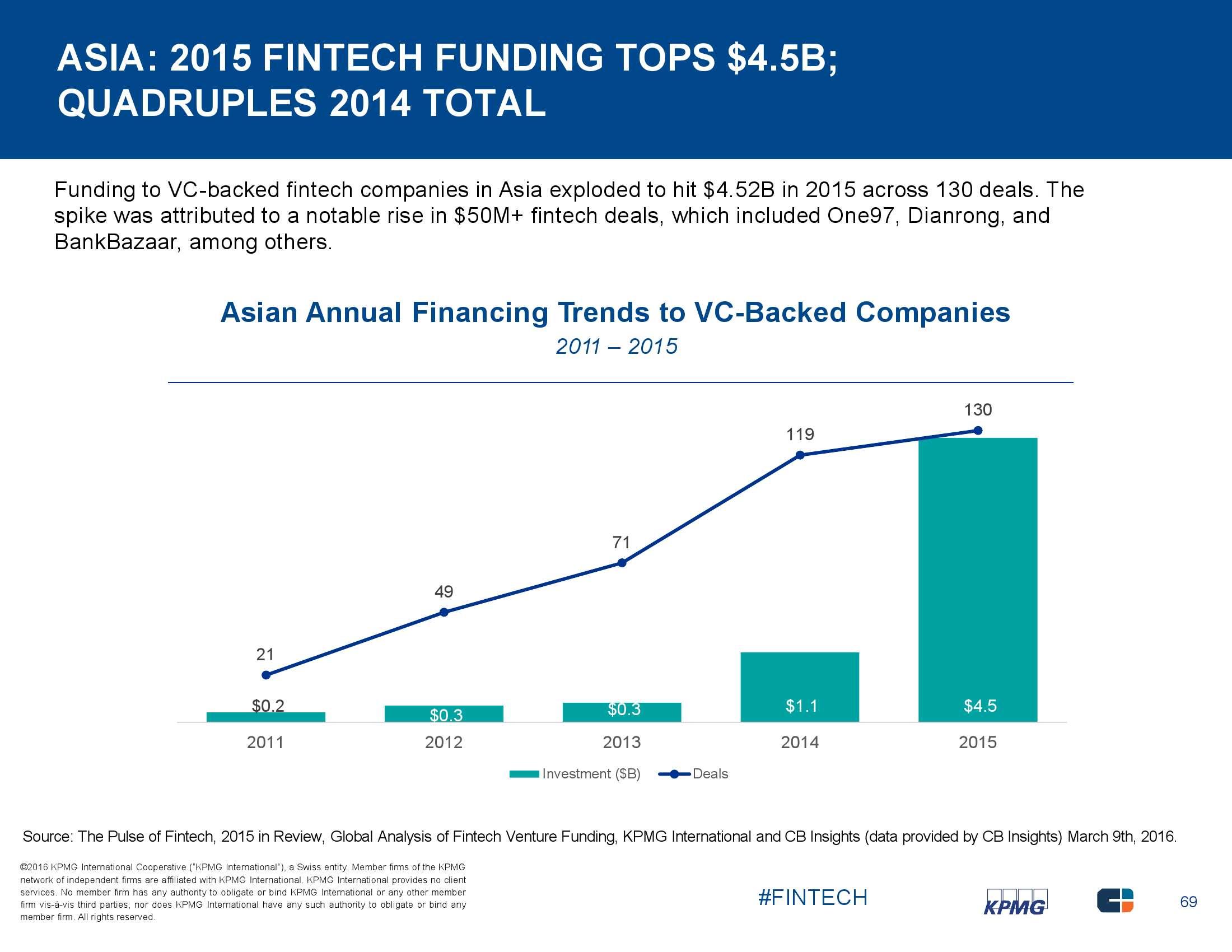 毕马威:2015年全球互联网金融报告_000069