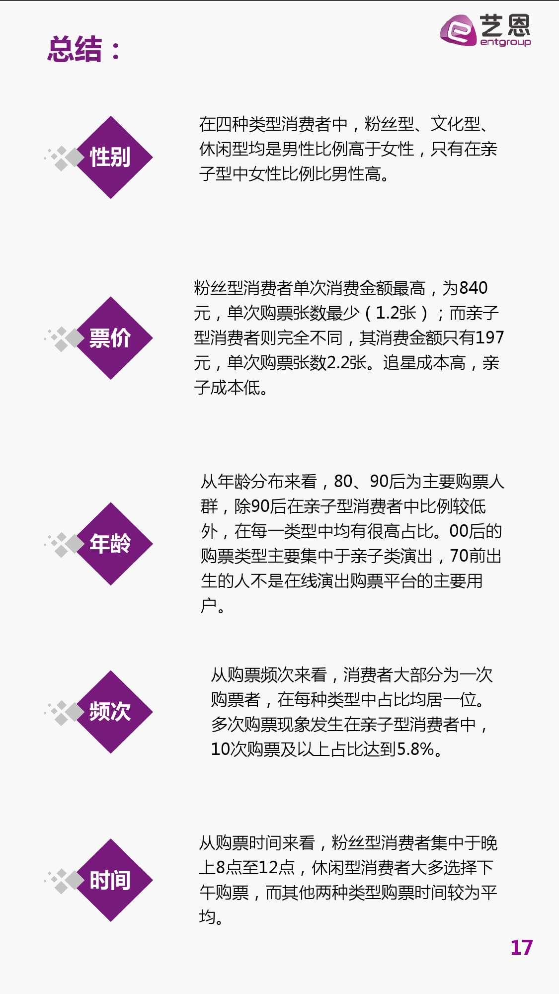 演出在线购票用户报告_000019