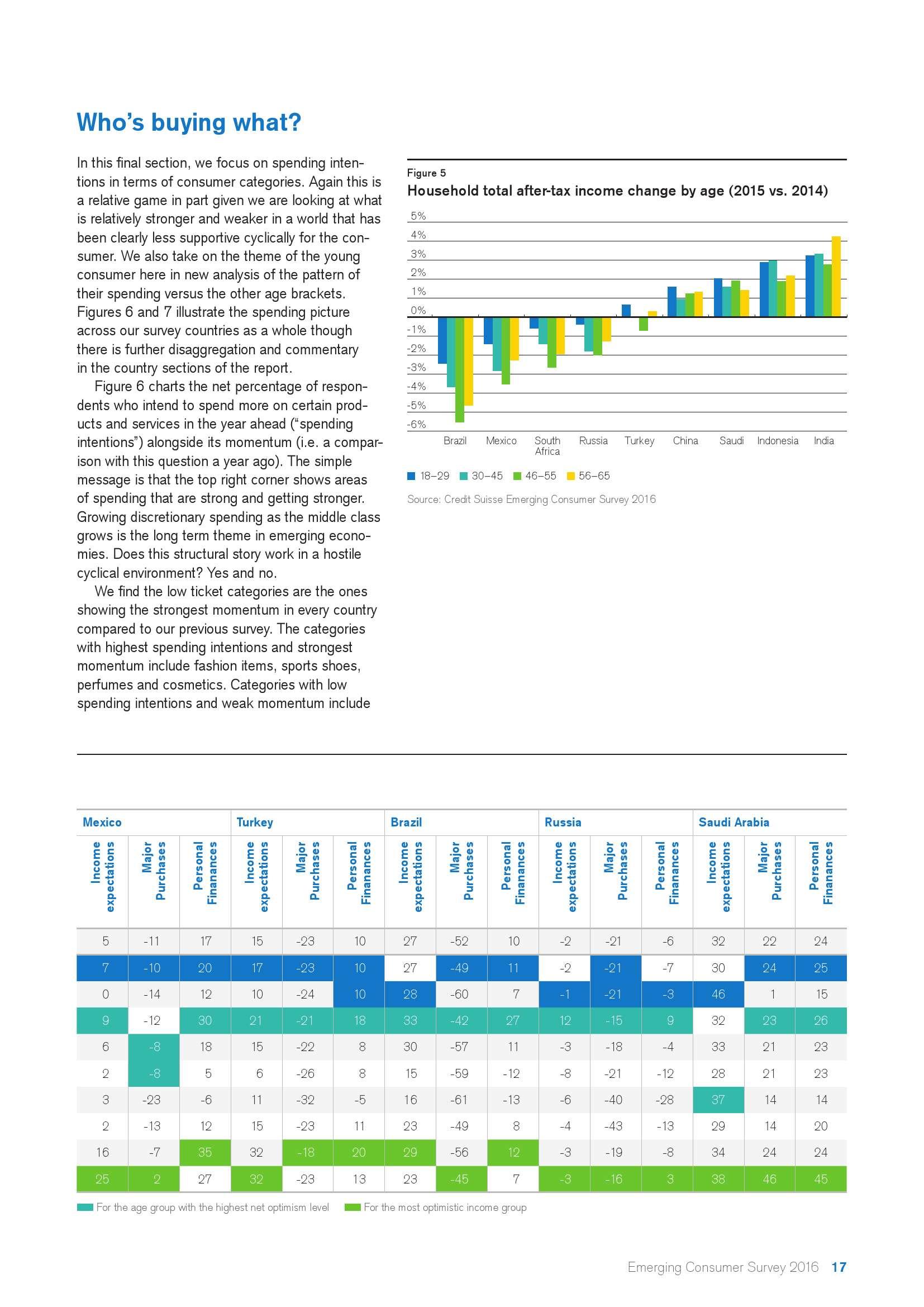 瑞士信贷:2016年新兴市场消费者调查报告_000017