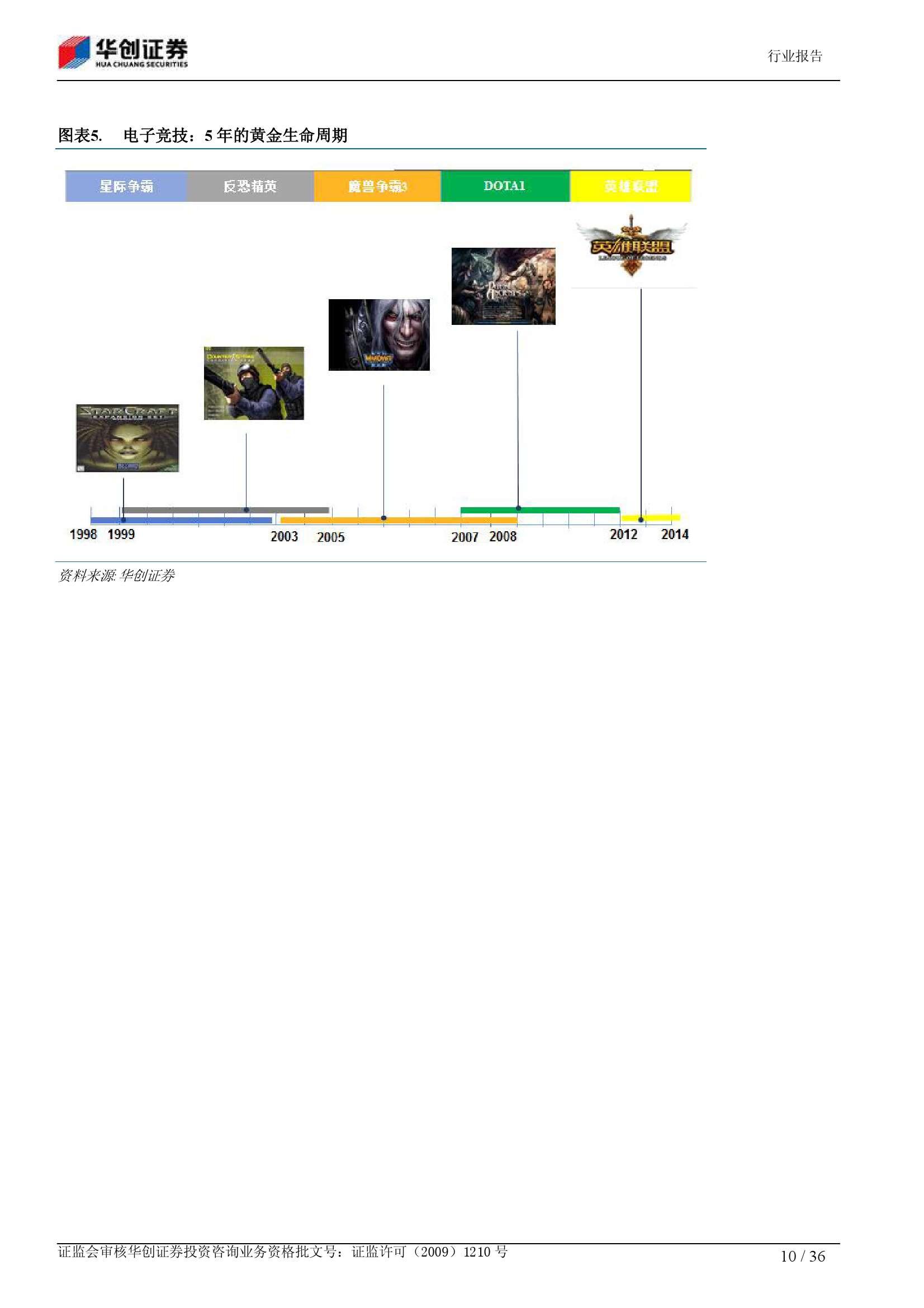 电子竞技深度报告:从小众娱乐 到千亿产业_000010
