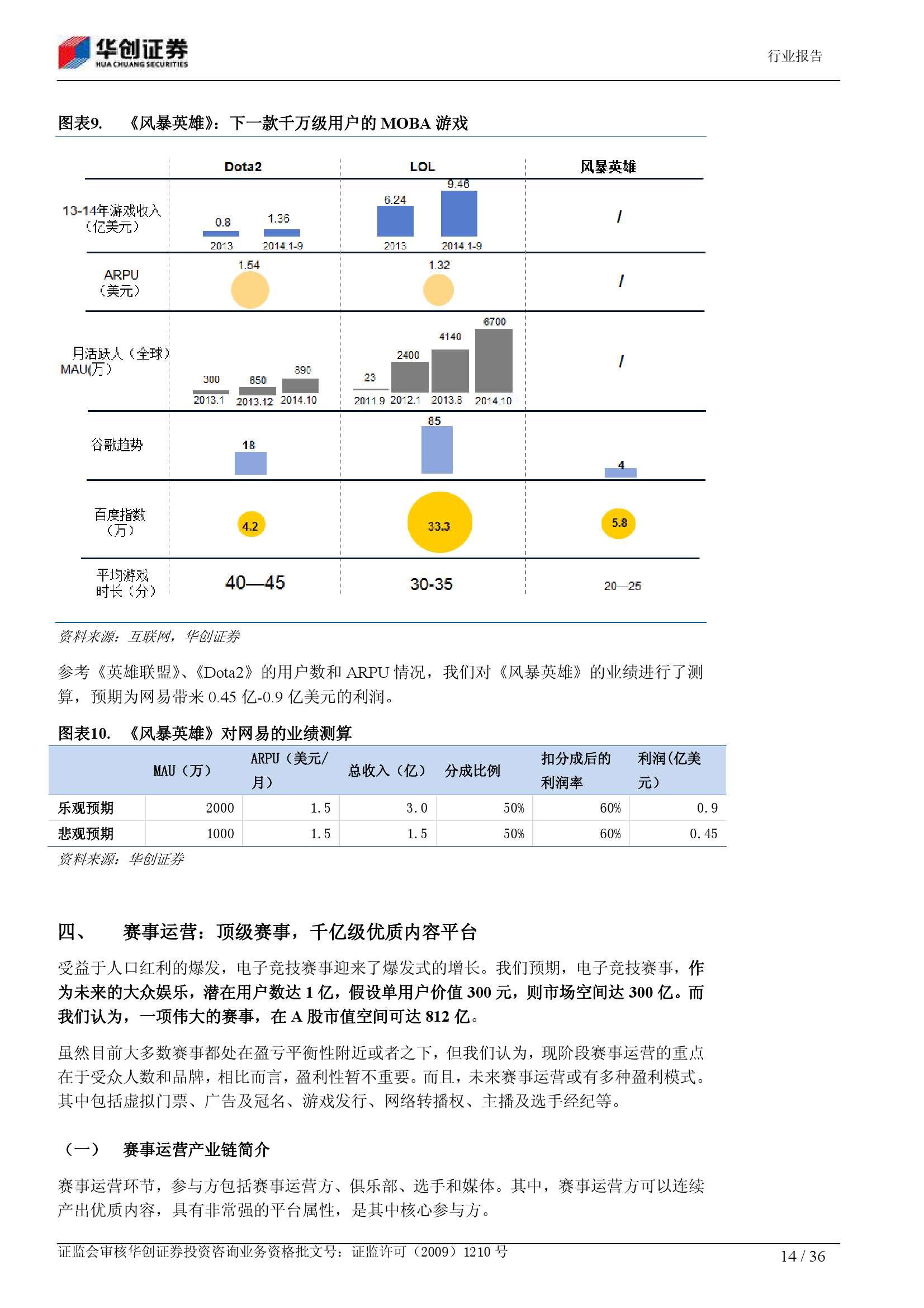 电子竞技深度报告:从小众娱乐 到千亿产业_000014