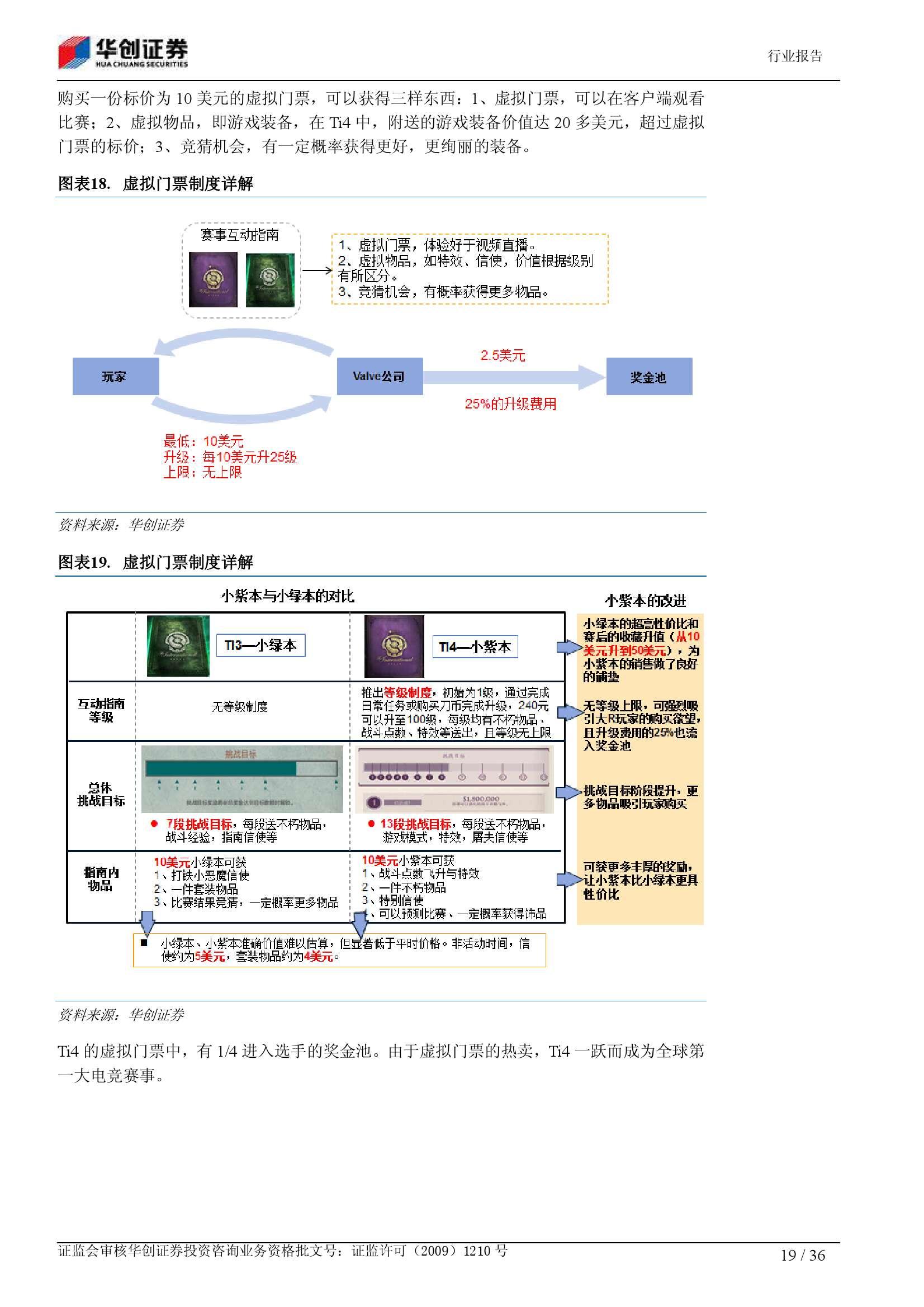 电子竞技深度报告:从小众娱乐 到千亿产业_000019