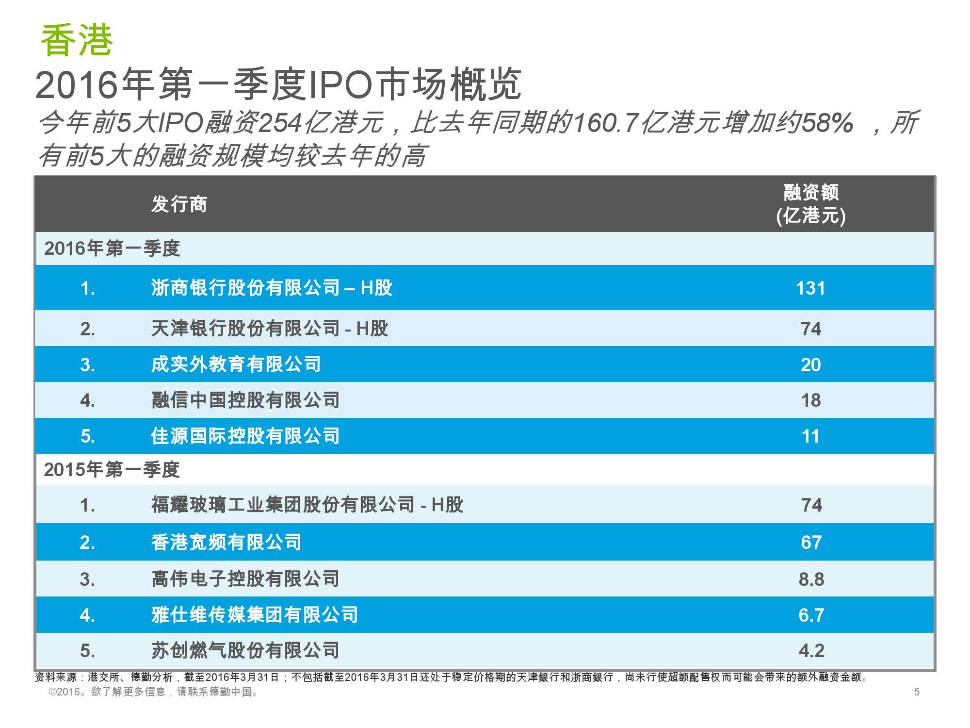 香港及中国大陆IPO市场2016年1季度_000005
