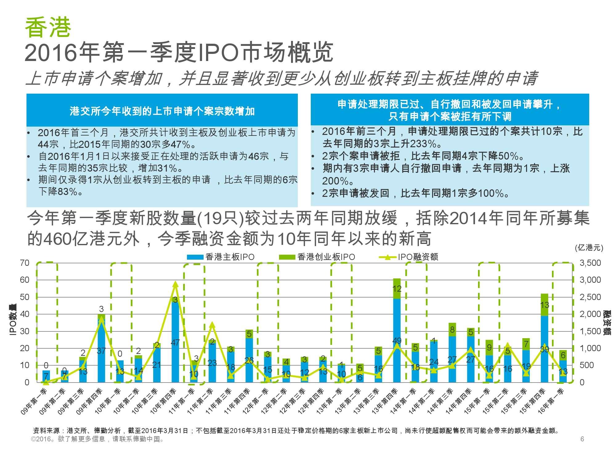 香港及中国大陆IPO市场2016年1季度_000006