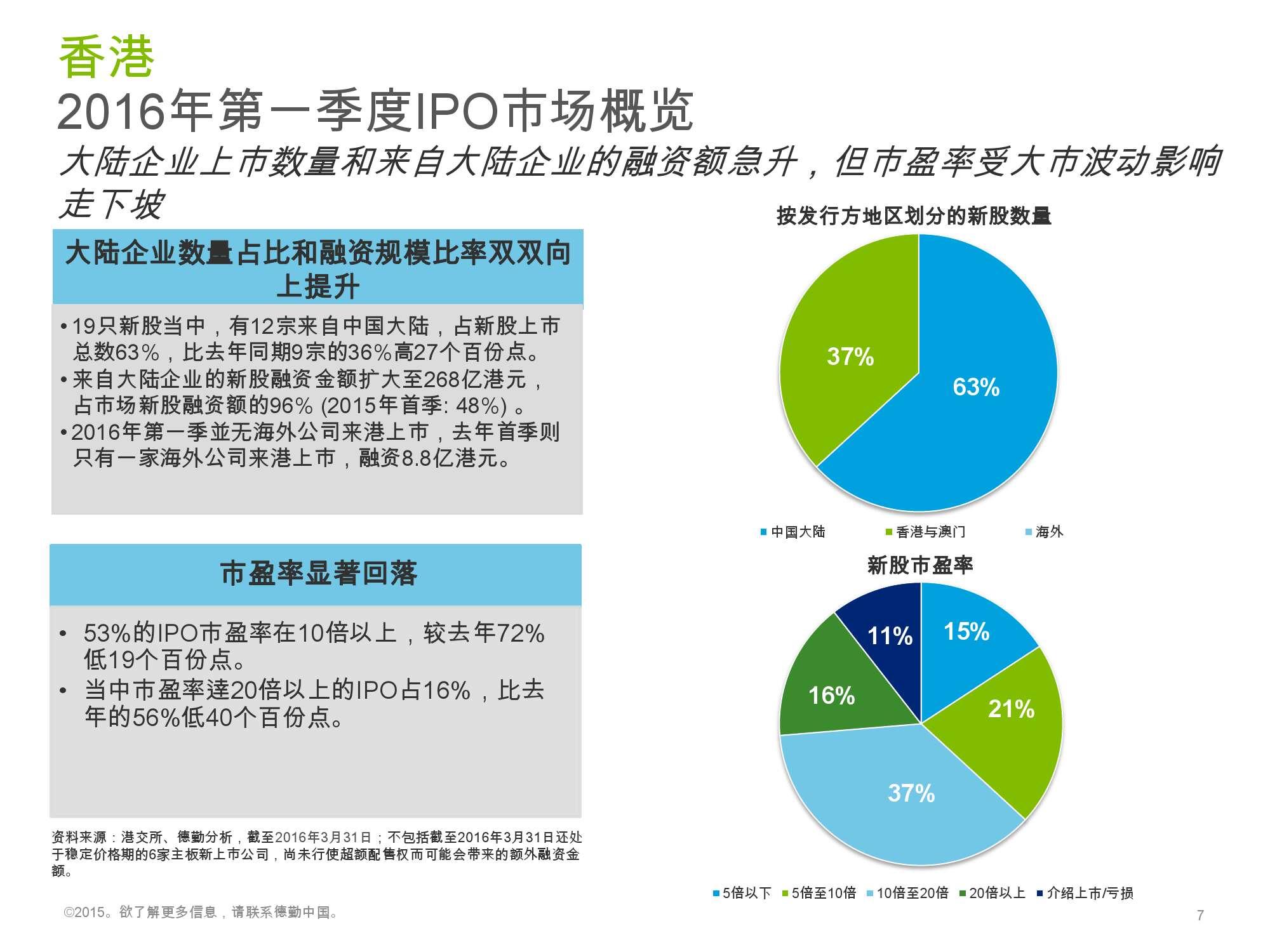 香港及中国大陆IPO市场2016年1季度_000007