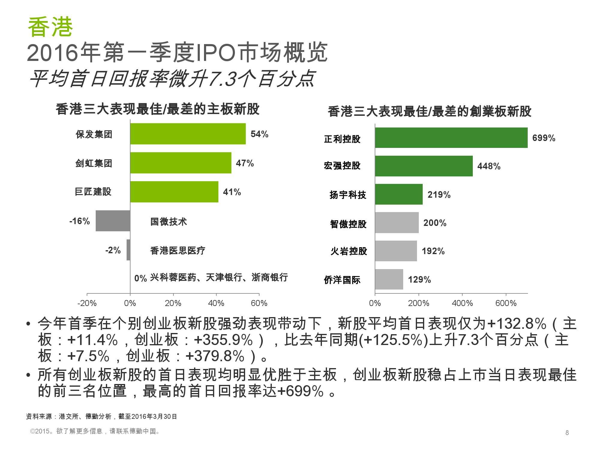 香港及中国大陆IPO市场2016年1季度_000008