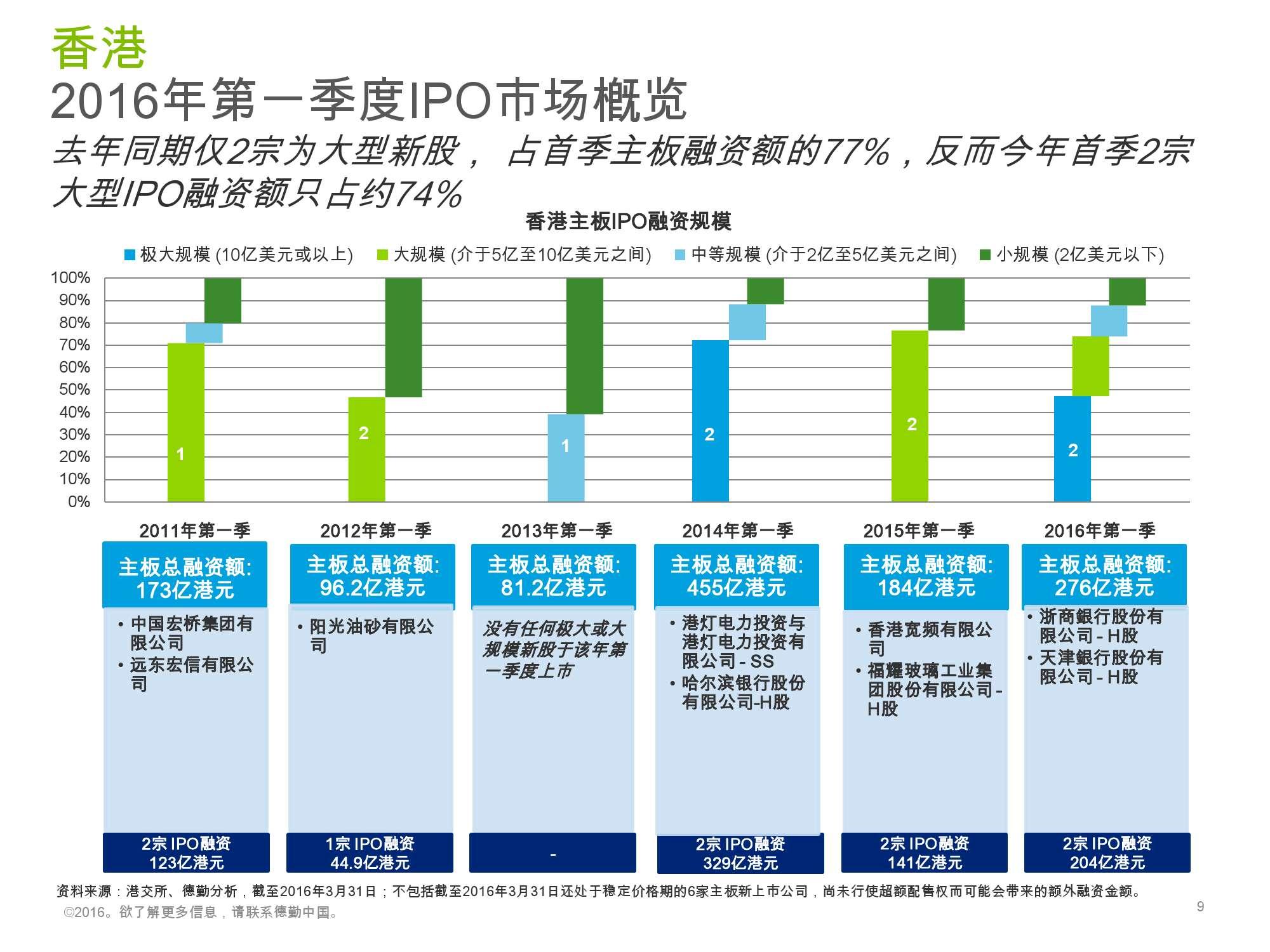 香港及中国大陆IPO市场2016年1季度_000009