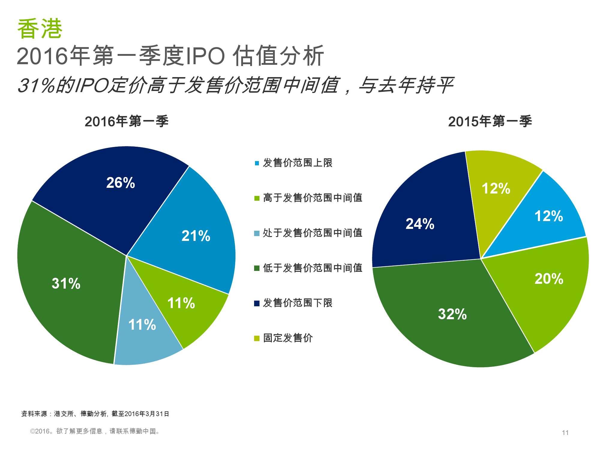 香港及中国大陆IPO市场2016年1季度_000011
