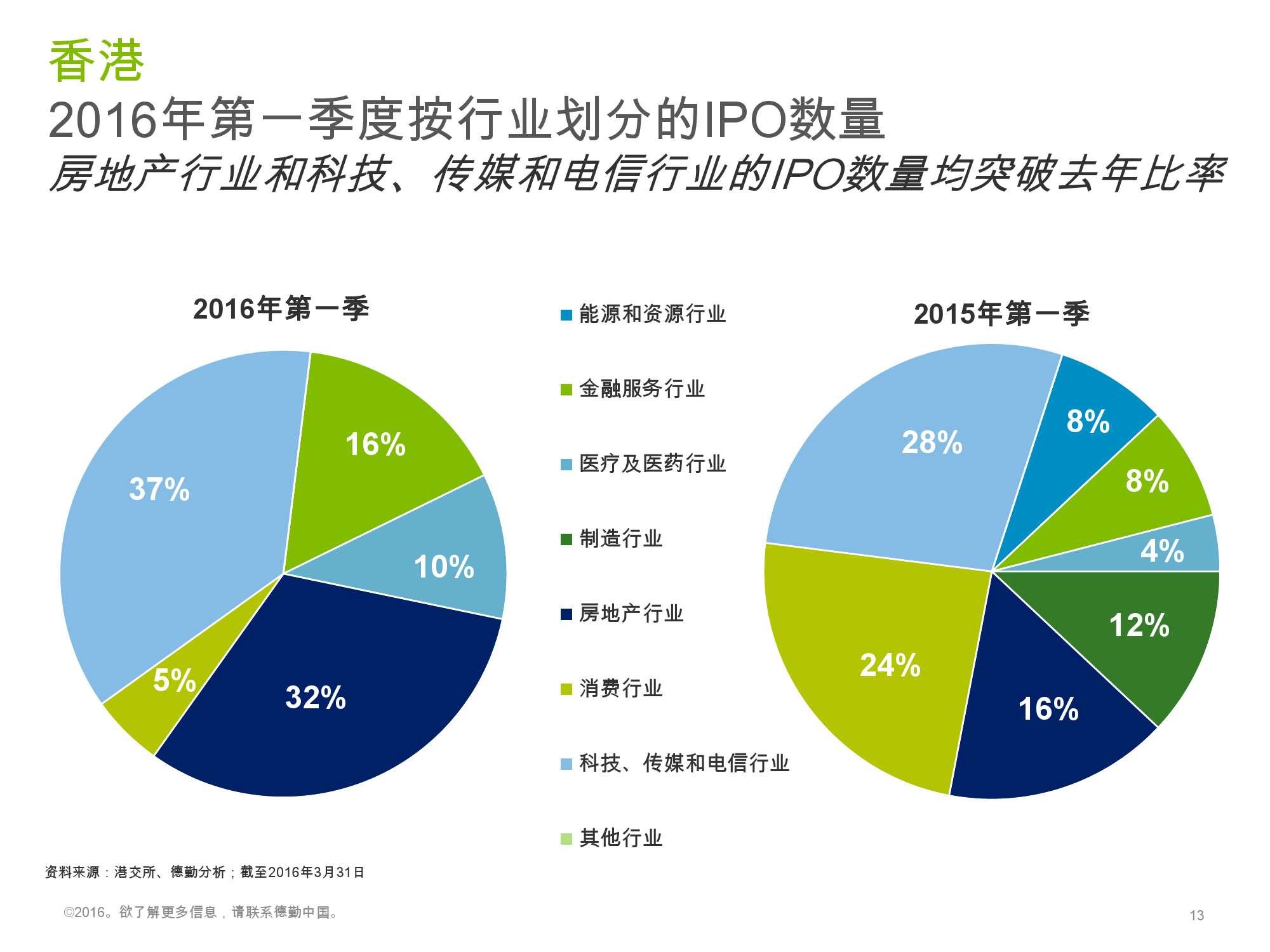 香港及中国大陆IPO市场2016年1季度_000013