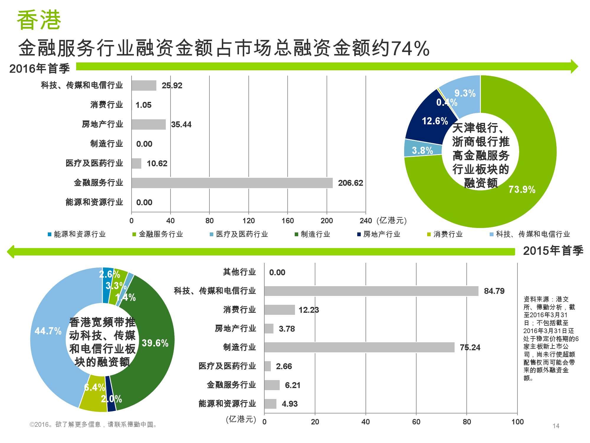 香港及中国大陆IPO市场2016年1季度_000014