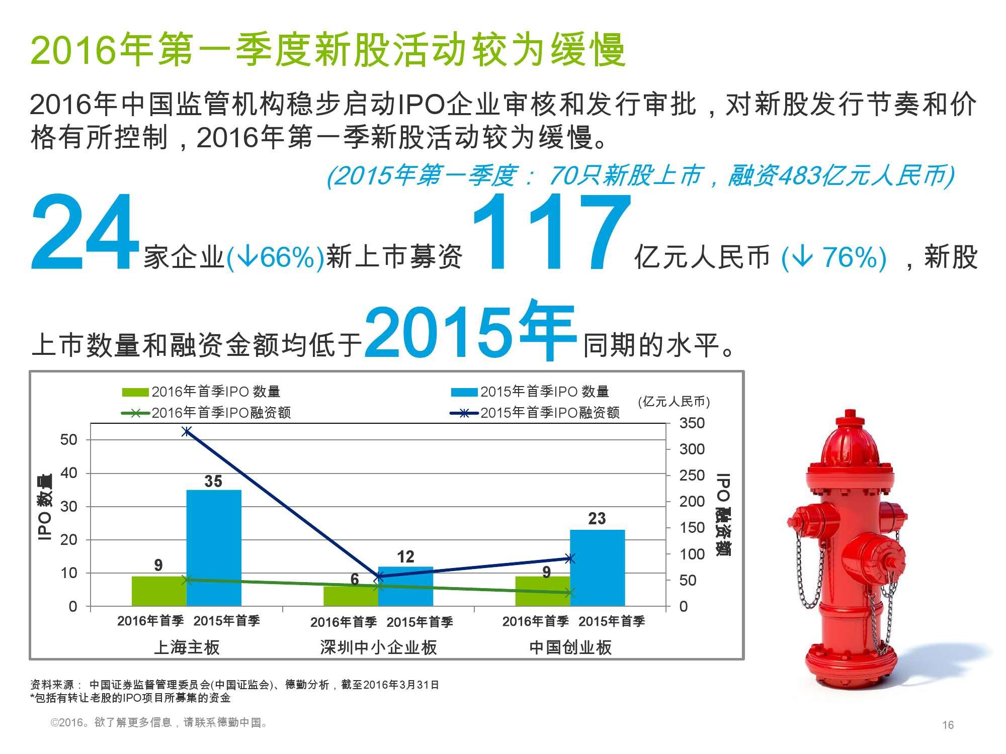 香港及中国大陆IPO市场2016年1季度_000016