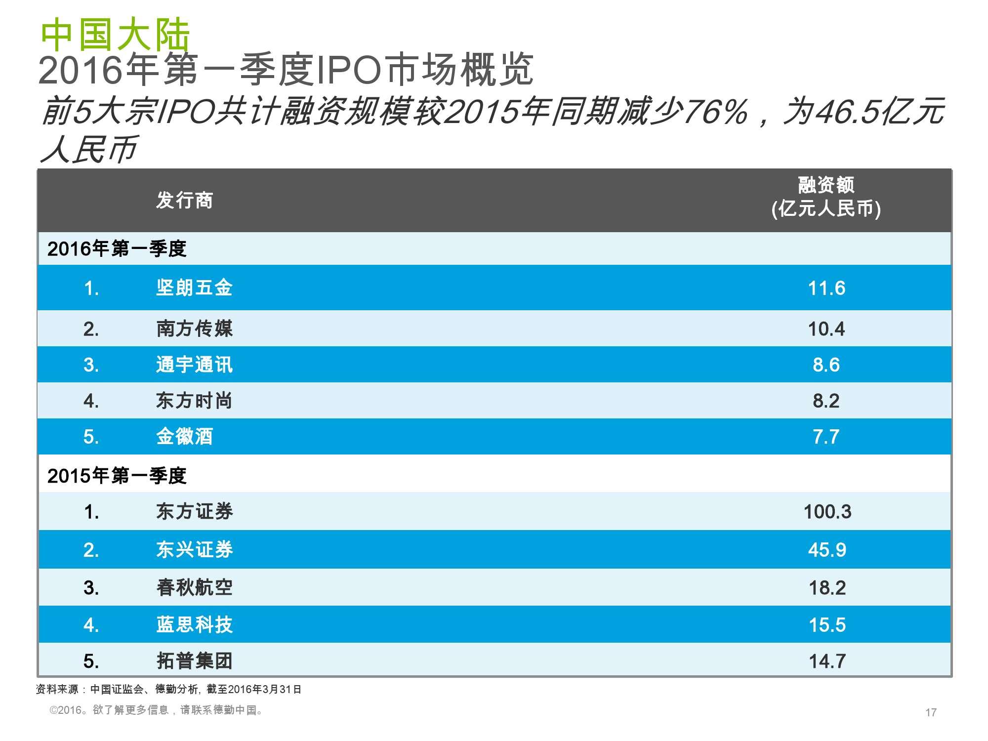 香港及中国大陆IPO市场2016年1季度_000017
