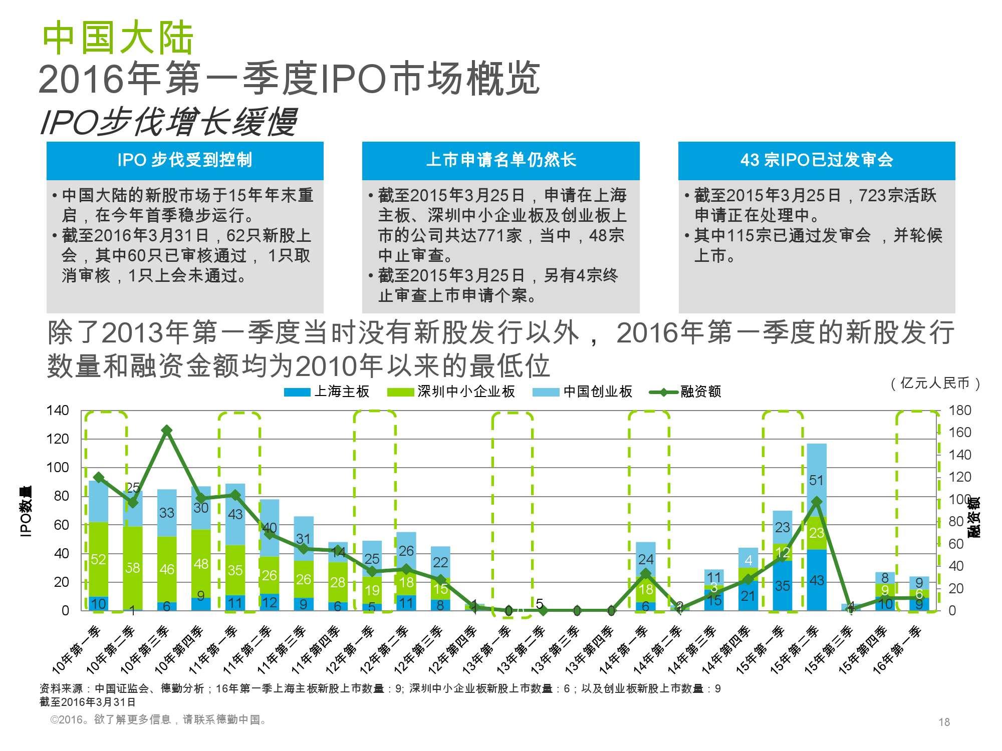 香港及中国大陆IPO市场2016年1季度_000018