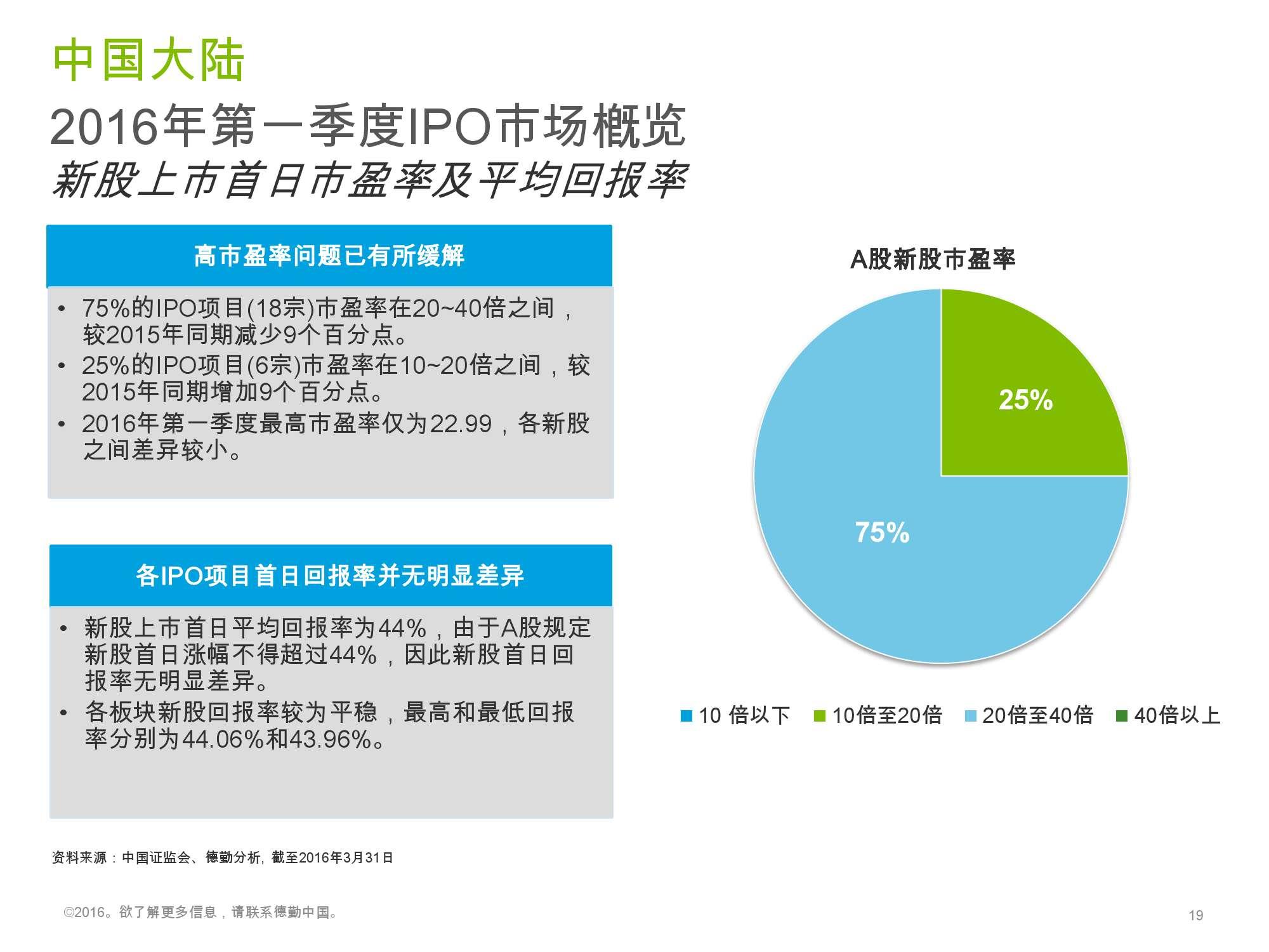 香港及中国大陆IPO市场2016年1季度_000019