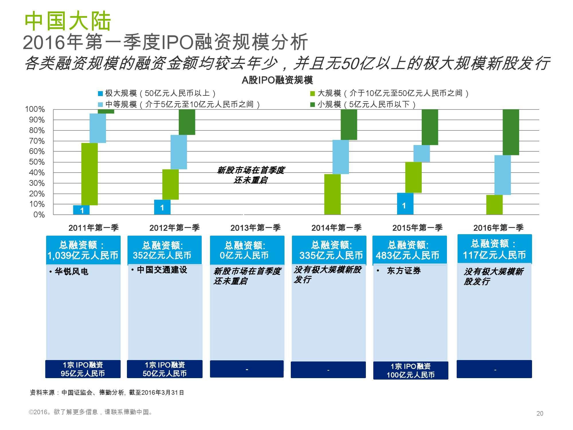 香港及中国大陆IPO市场2016年1季度_000020