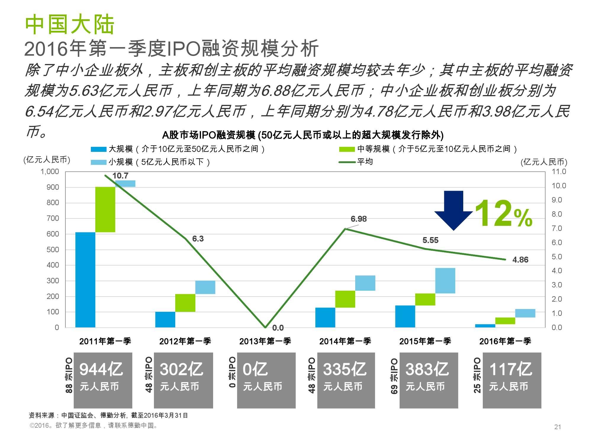 香港及中国大陆IPO市场2016年1季度_000021