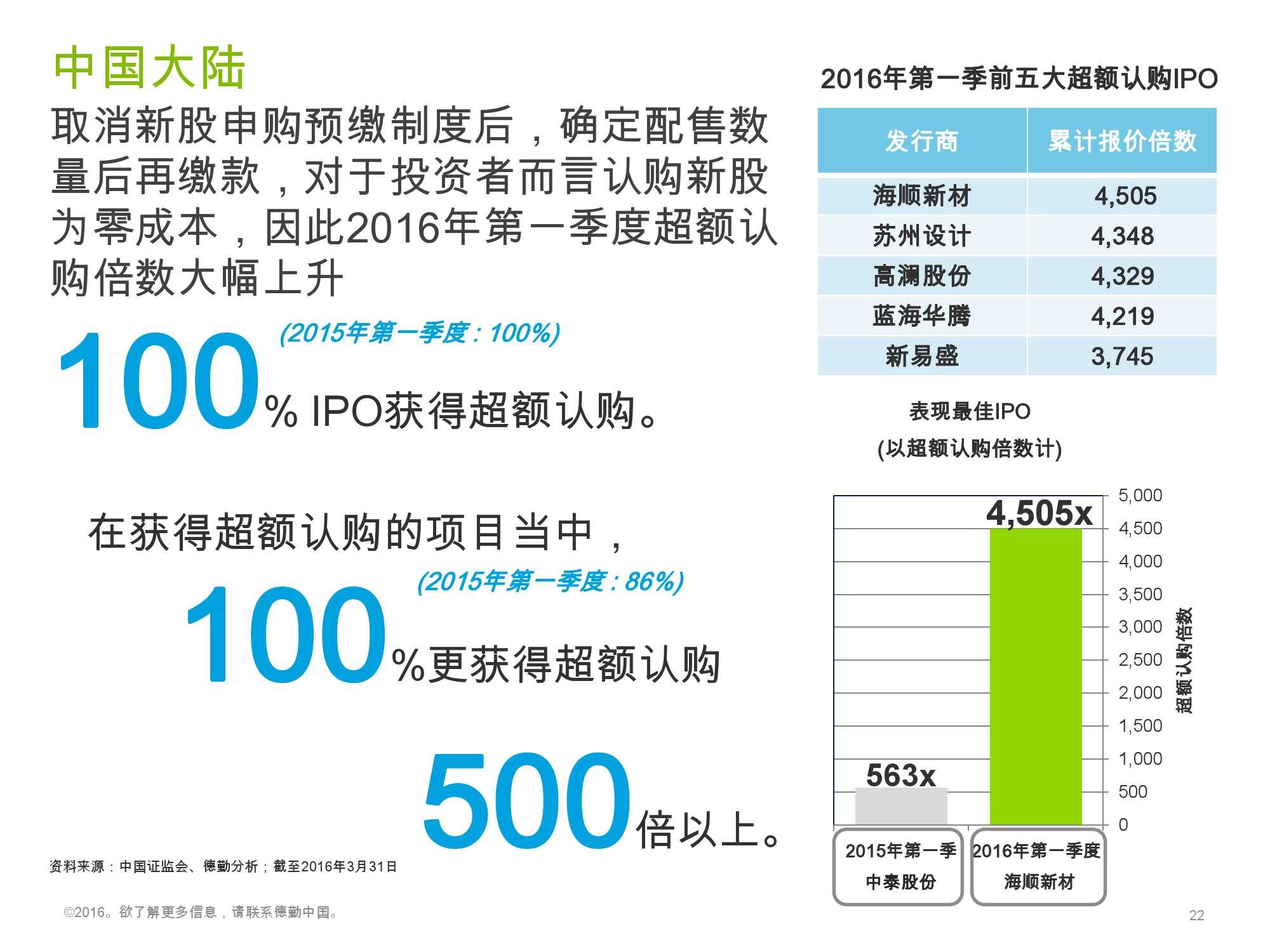 香港及中国大陆IPO市场2016年1季度_000022
