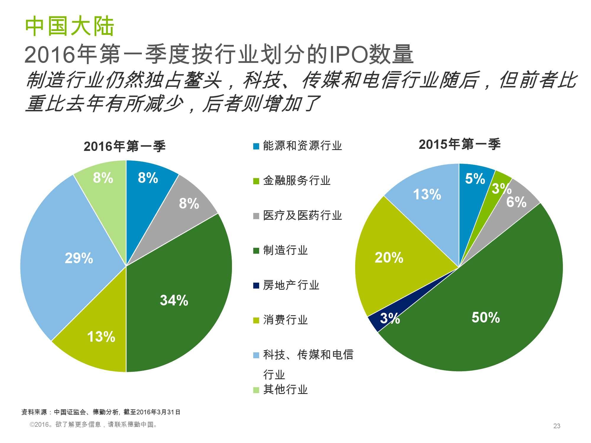 香港及中国大陆IPO市场2016年1季度_000023