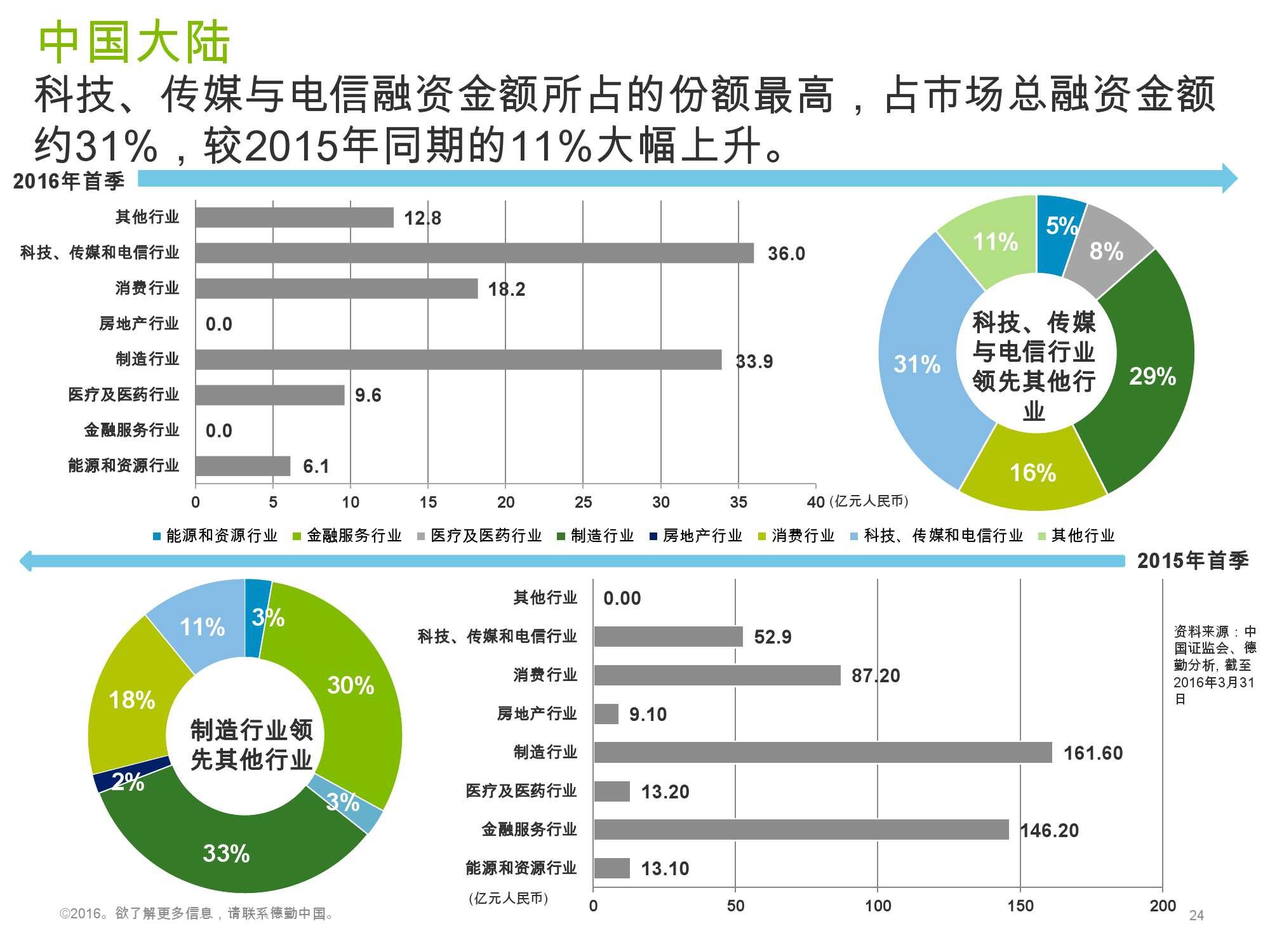 香港及中国大陆IPO市场2016年1季度_000024