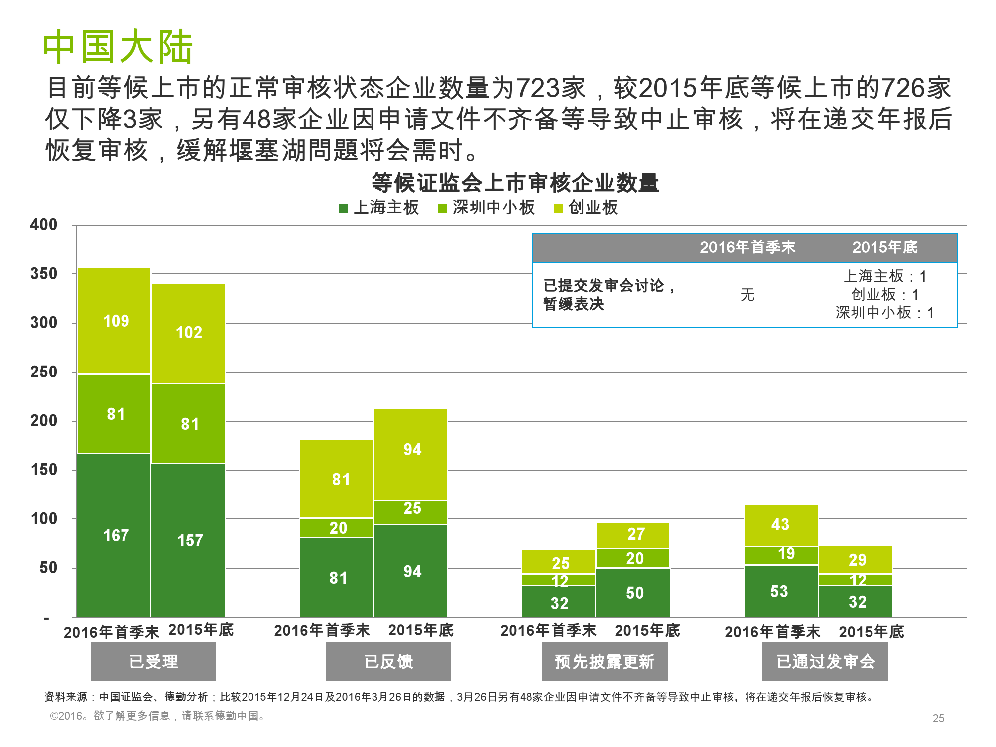 香港及中国大陆IPO市场2016年1季度_000025
