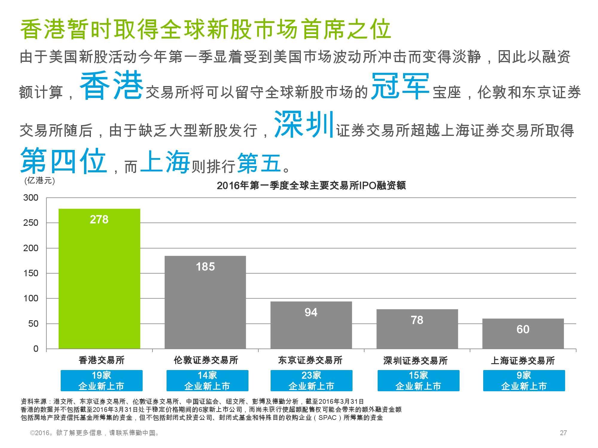 香港及中国大陆IPO市场2016年1季度_000027