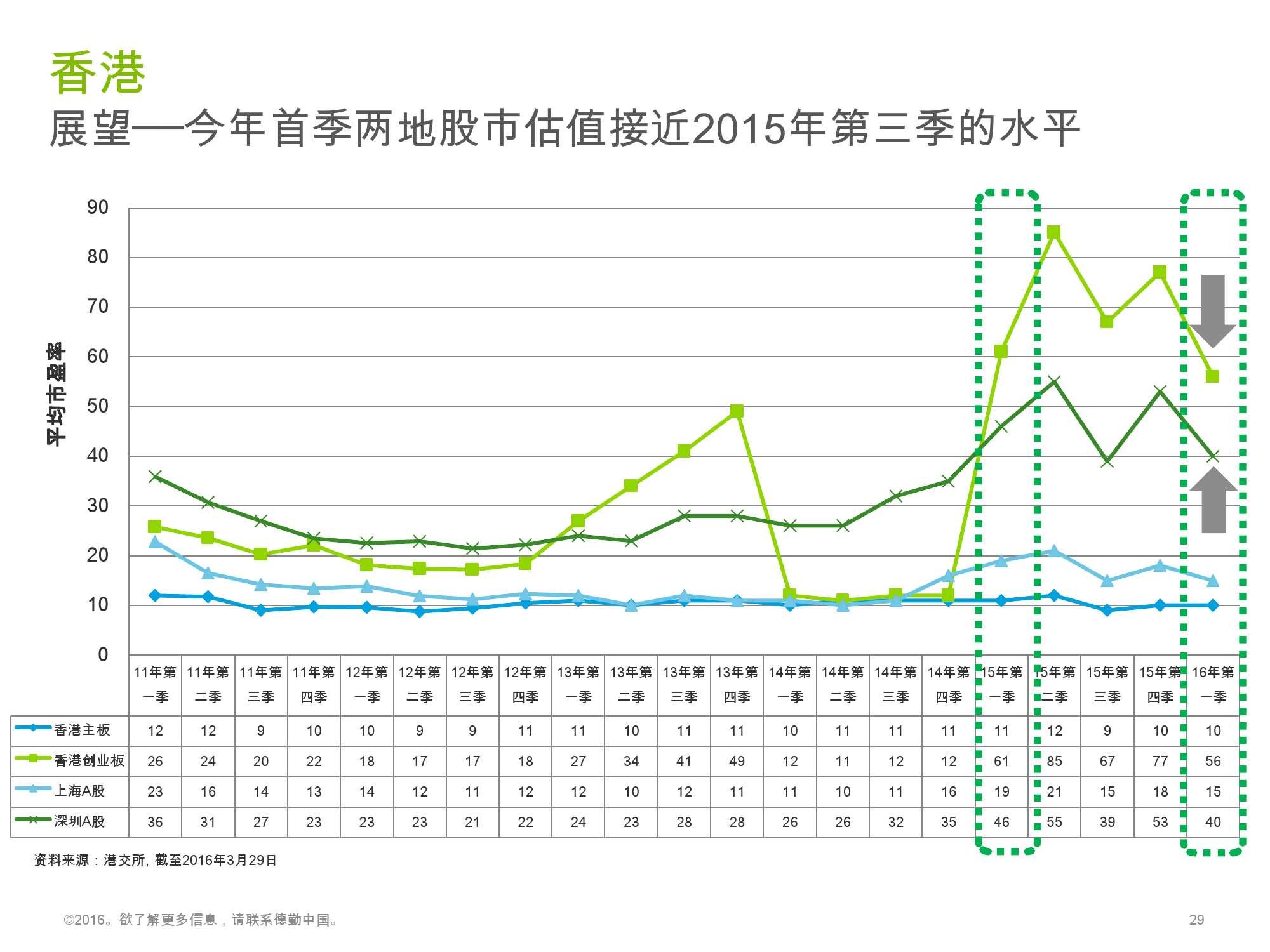 香港及中国大陆IPO市场2016年1季度_000029