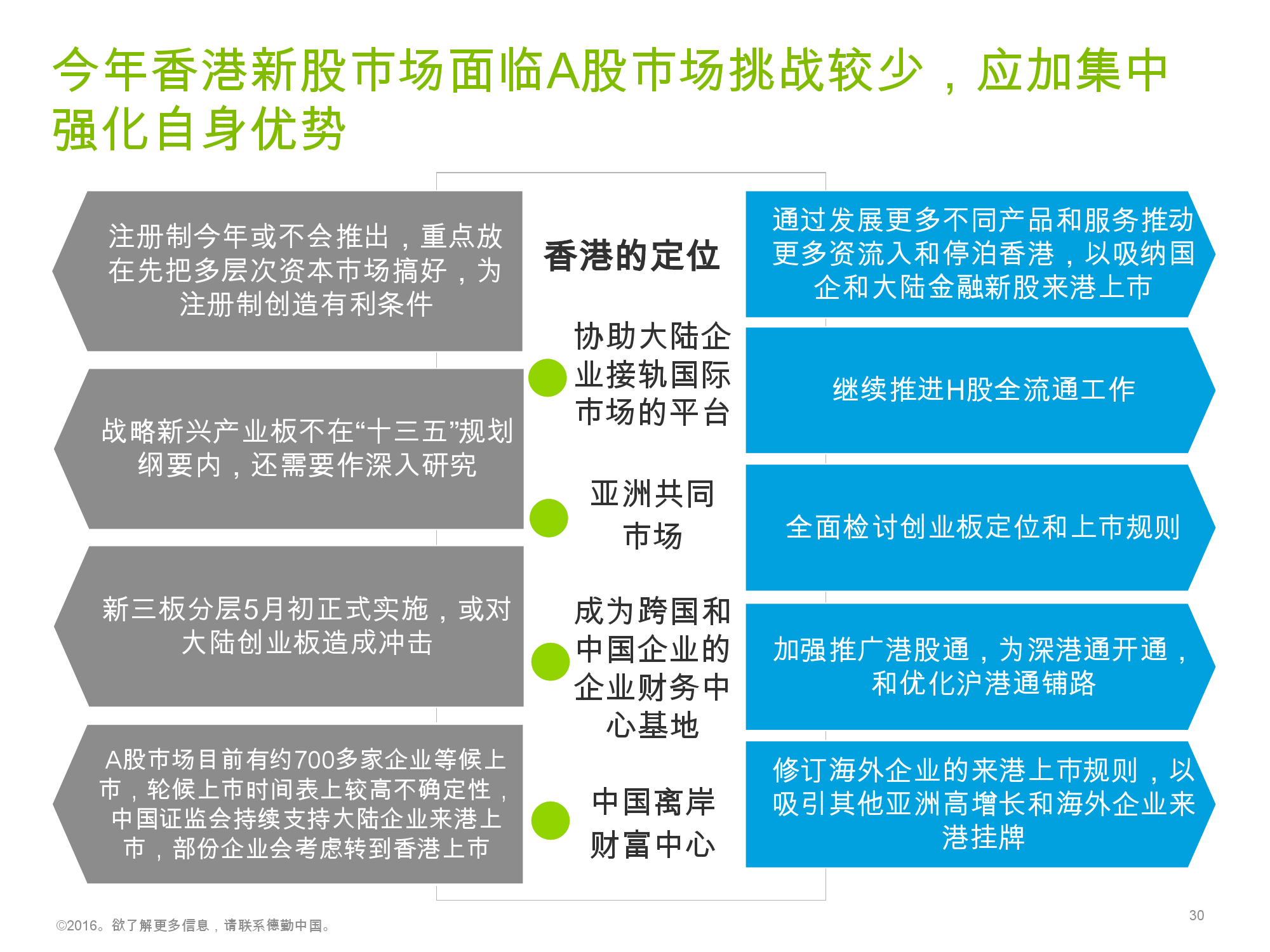 香港及中国大陆IPO市场2016年1季度_000030